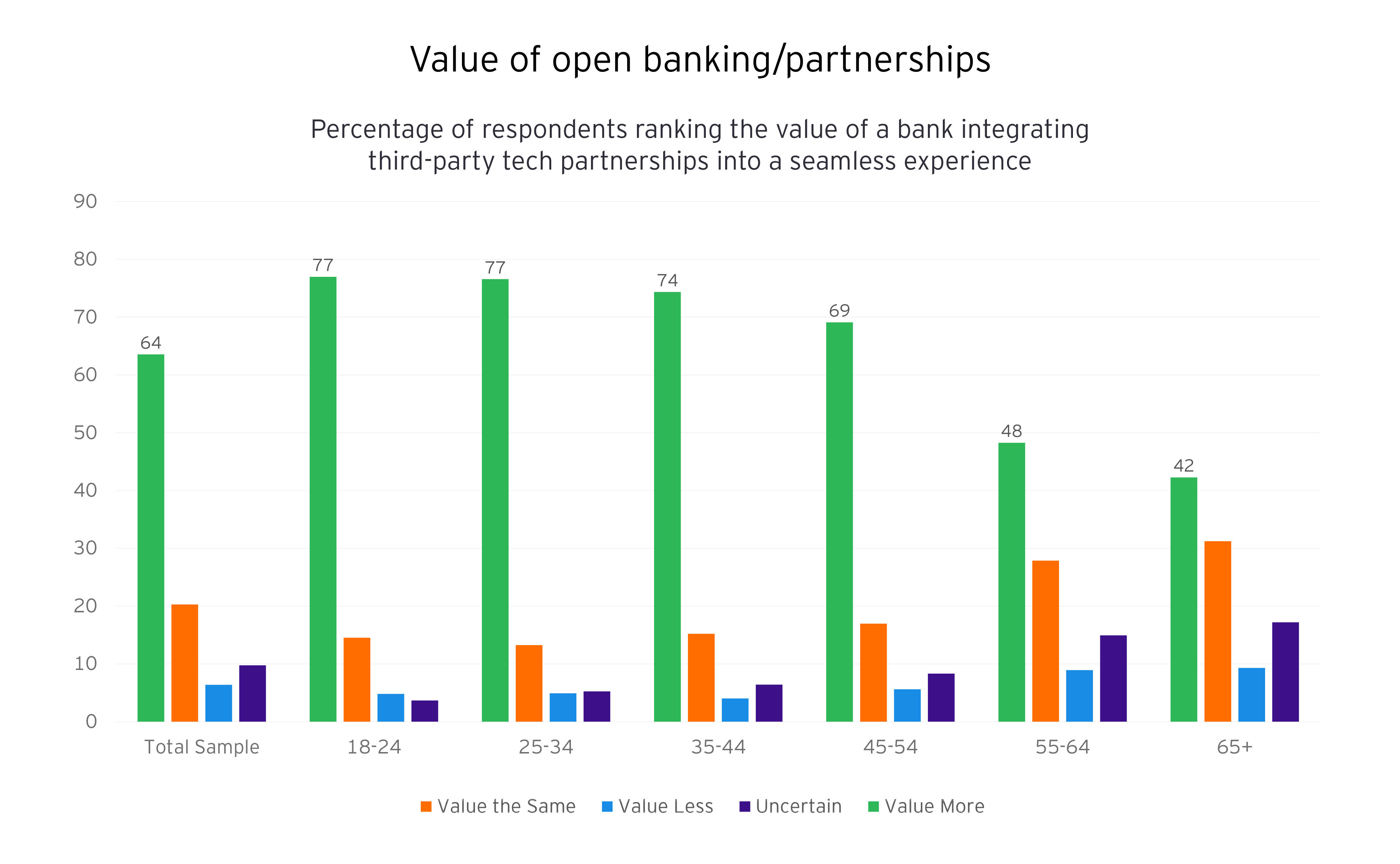 Bar chart of value of open banking/partnerships