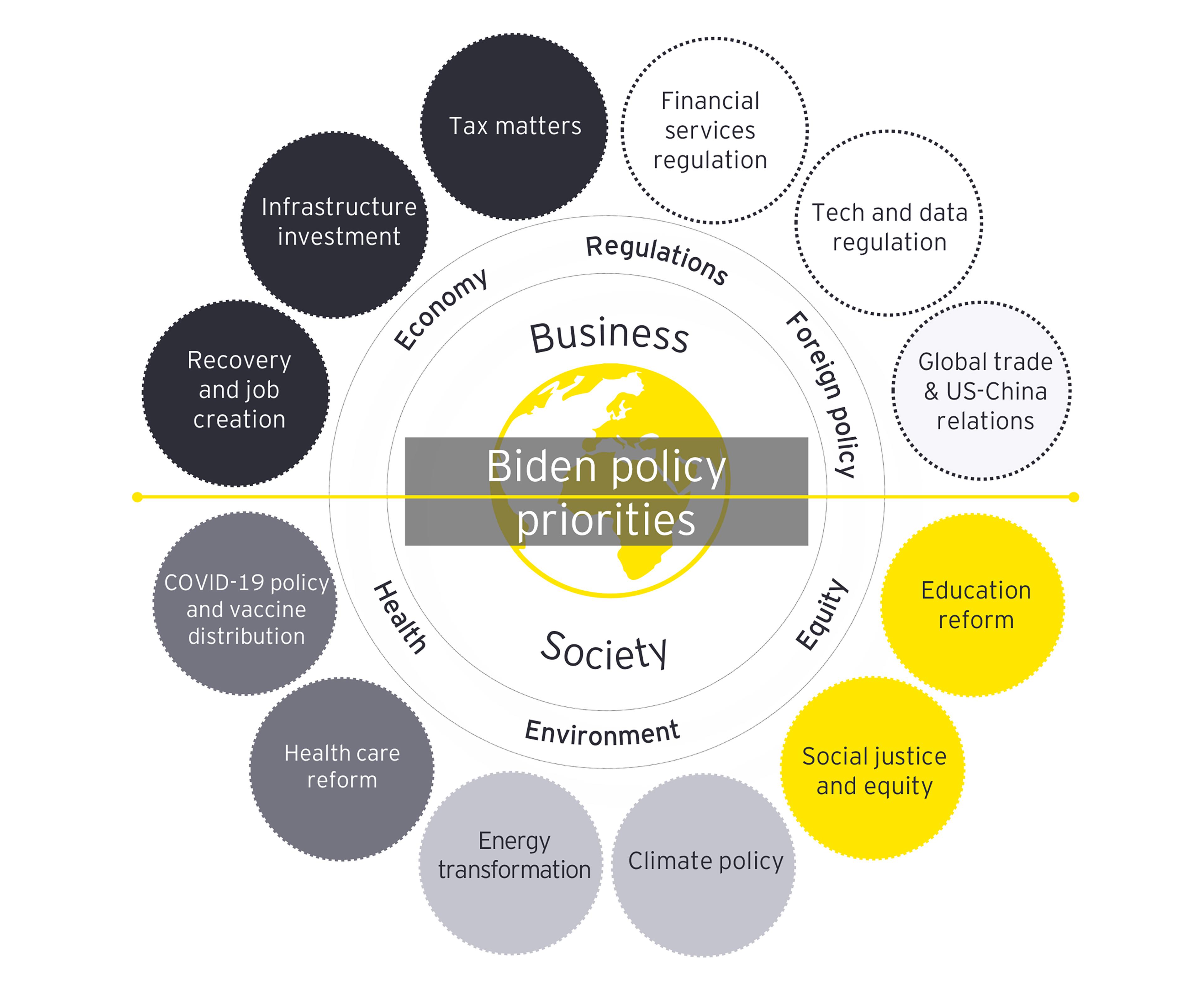 biden policy priorities