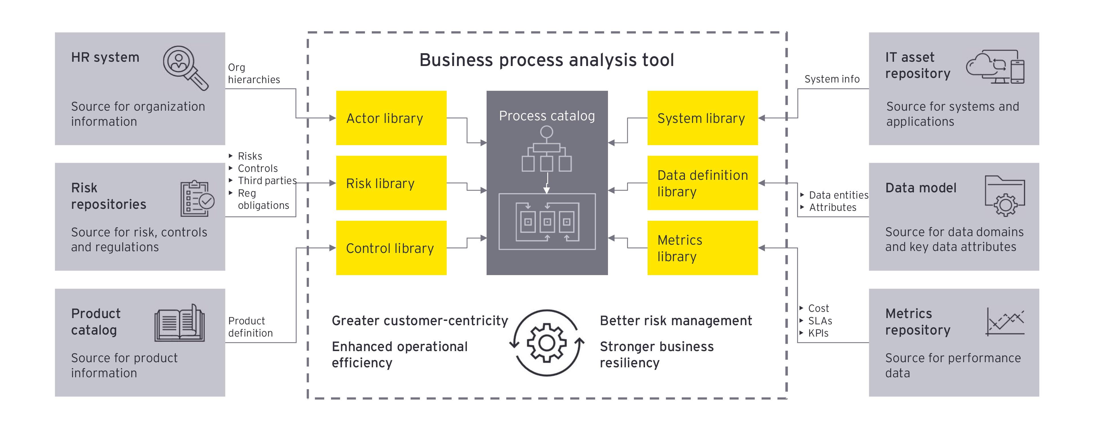 Business process analysis tool graphic image