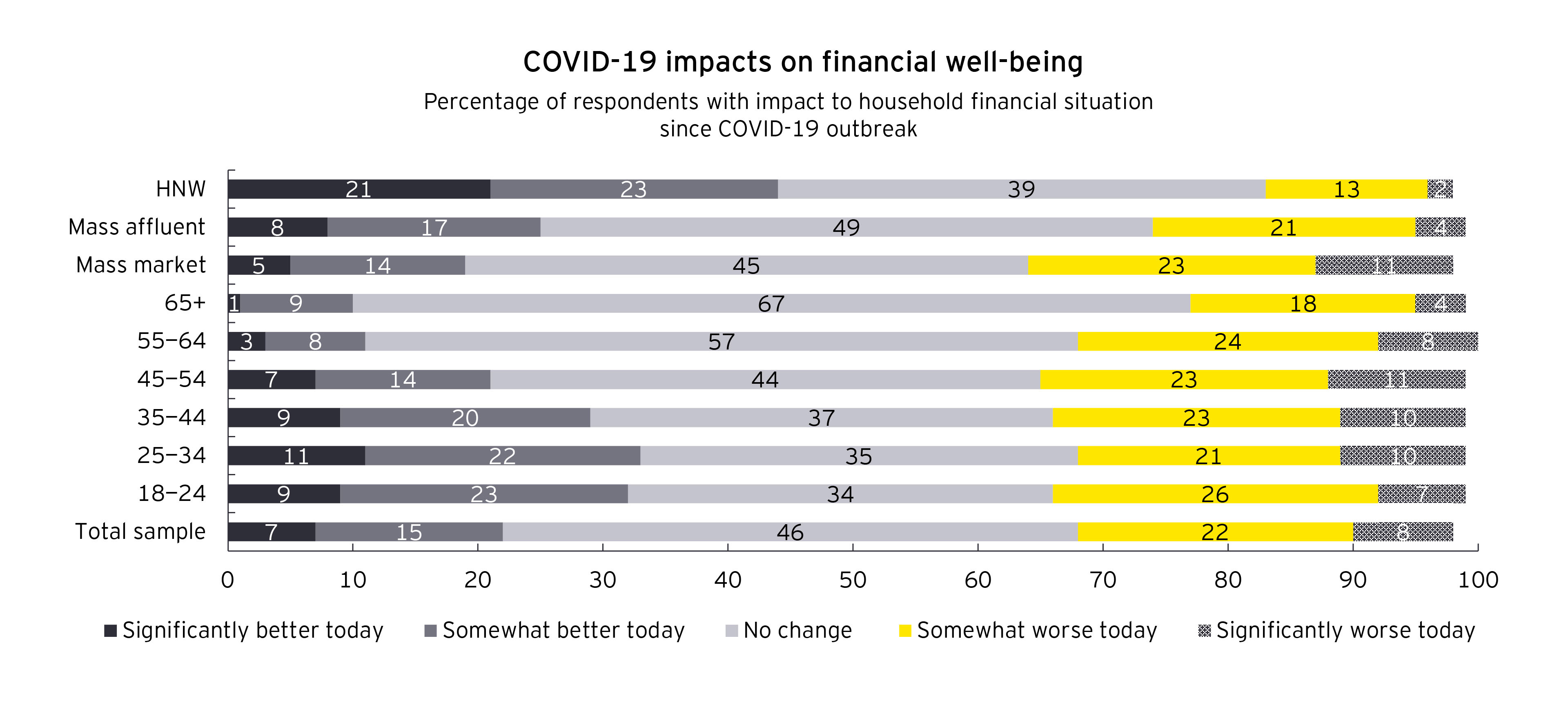 Chart of COVID-19 impacts on financial well-being