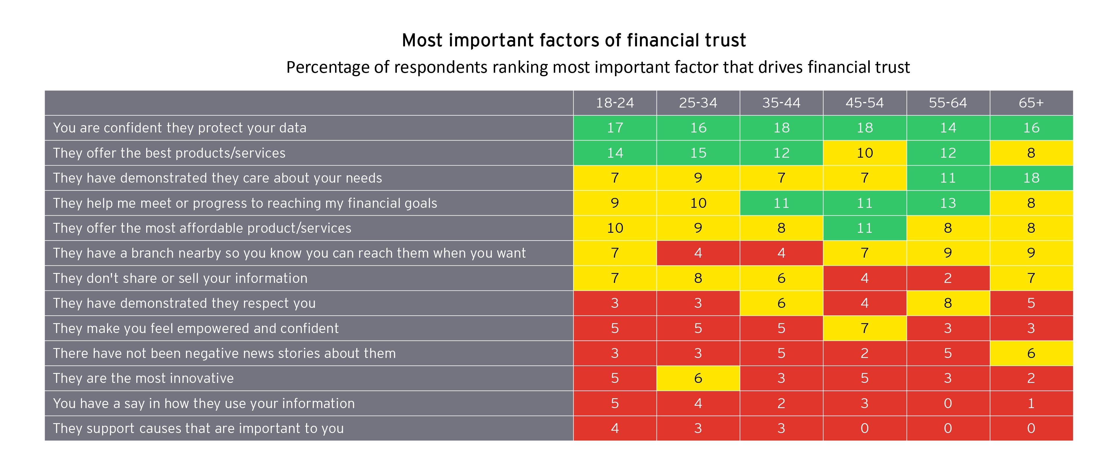 Chart of most important factors of financial trust