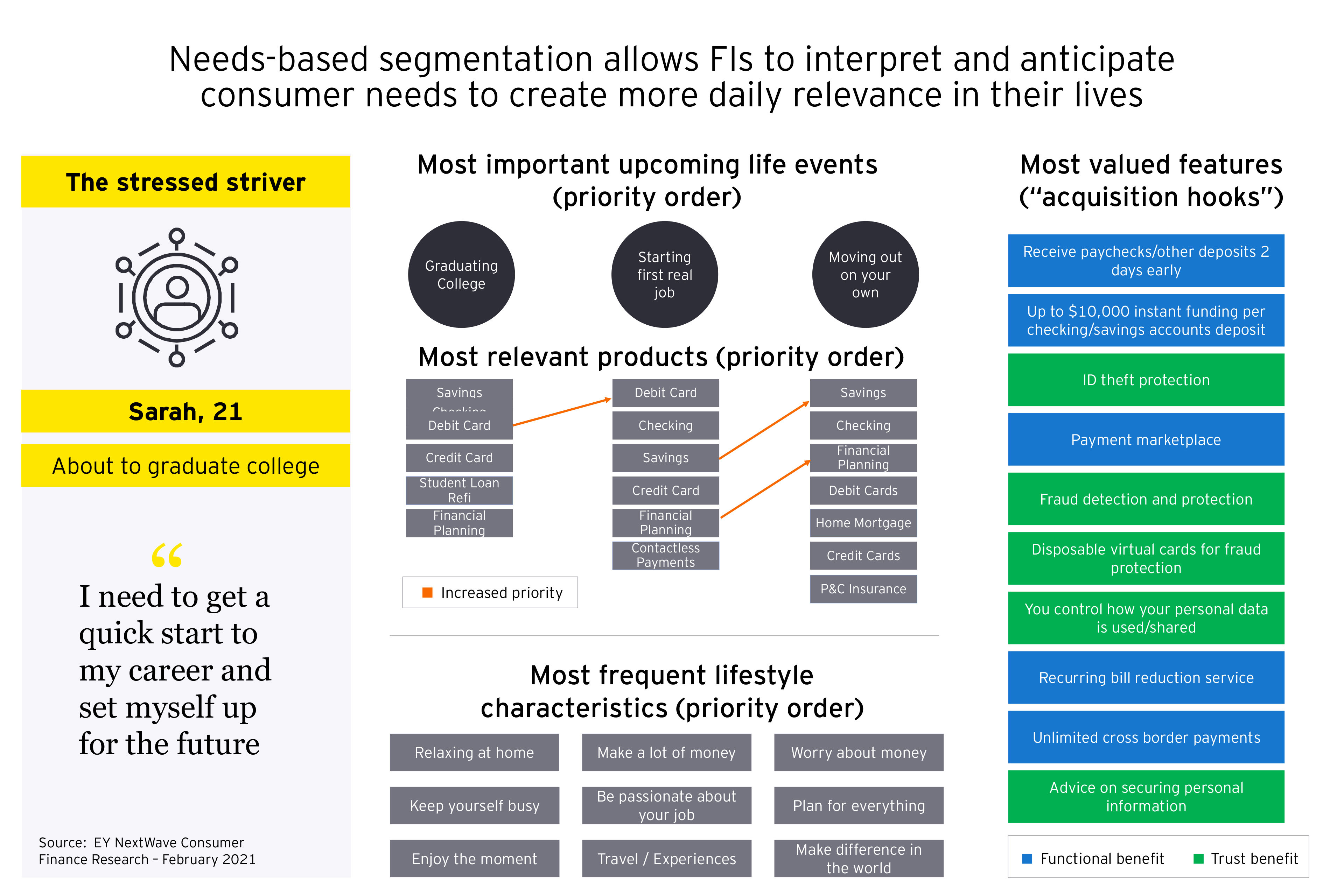 Chart of needs-based segmentation allows FIs to interpret and anticipate consumer needs