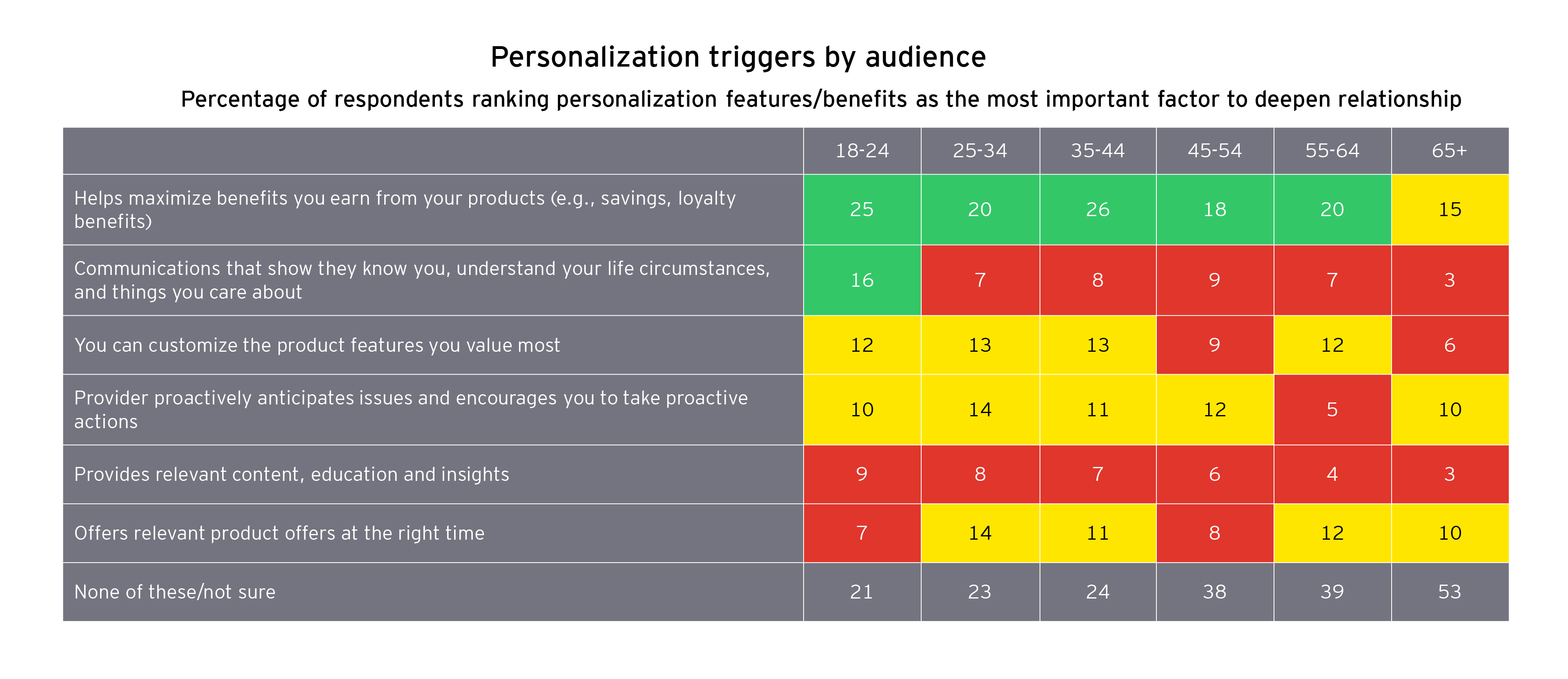 Chart of personalization triggers by audience