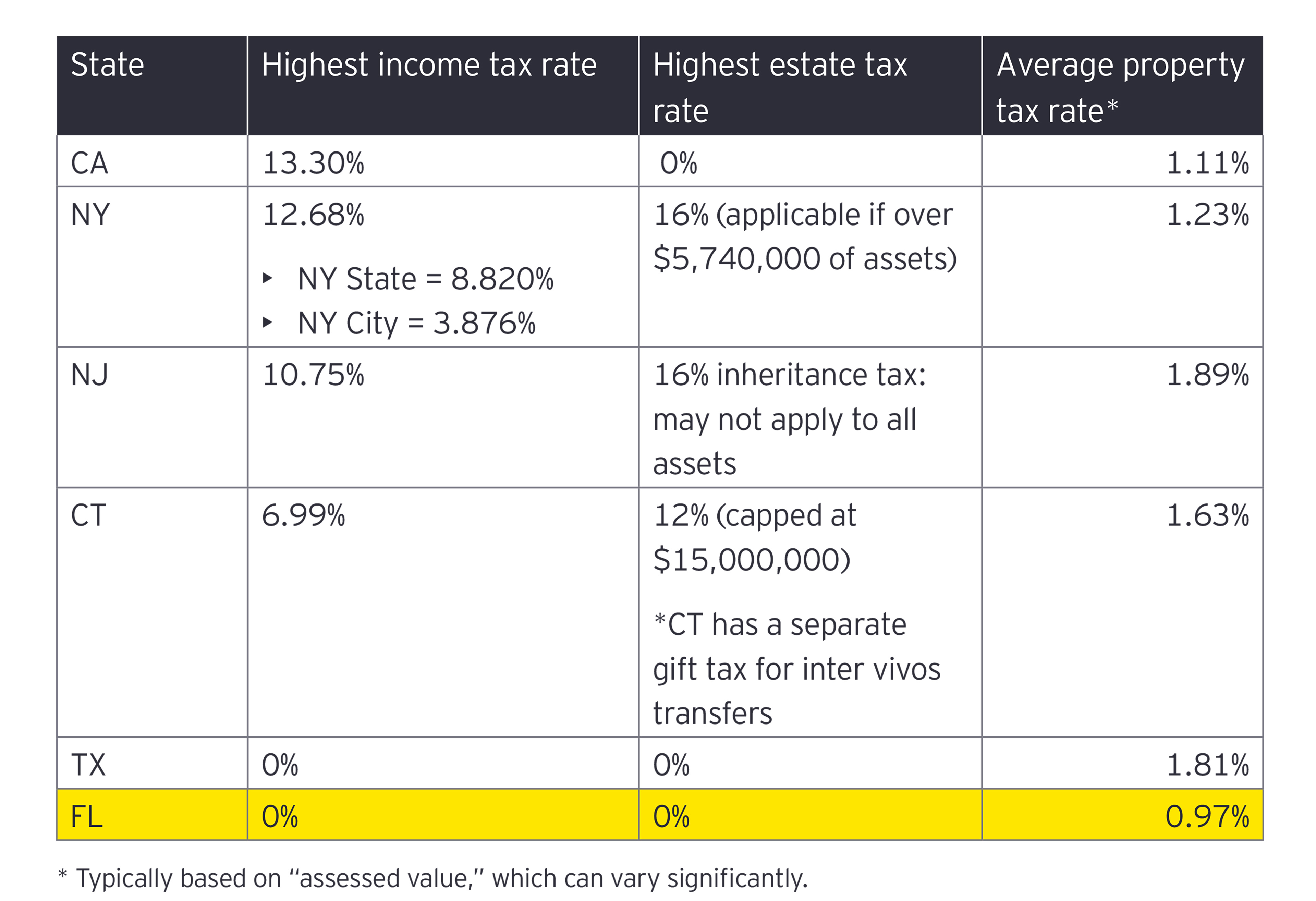 EY - Comparison of key tax rates