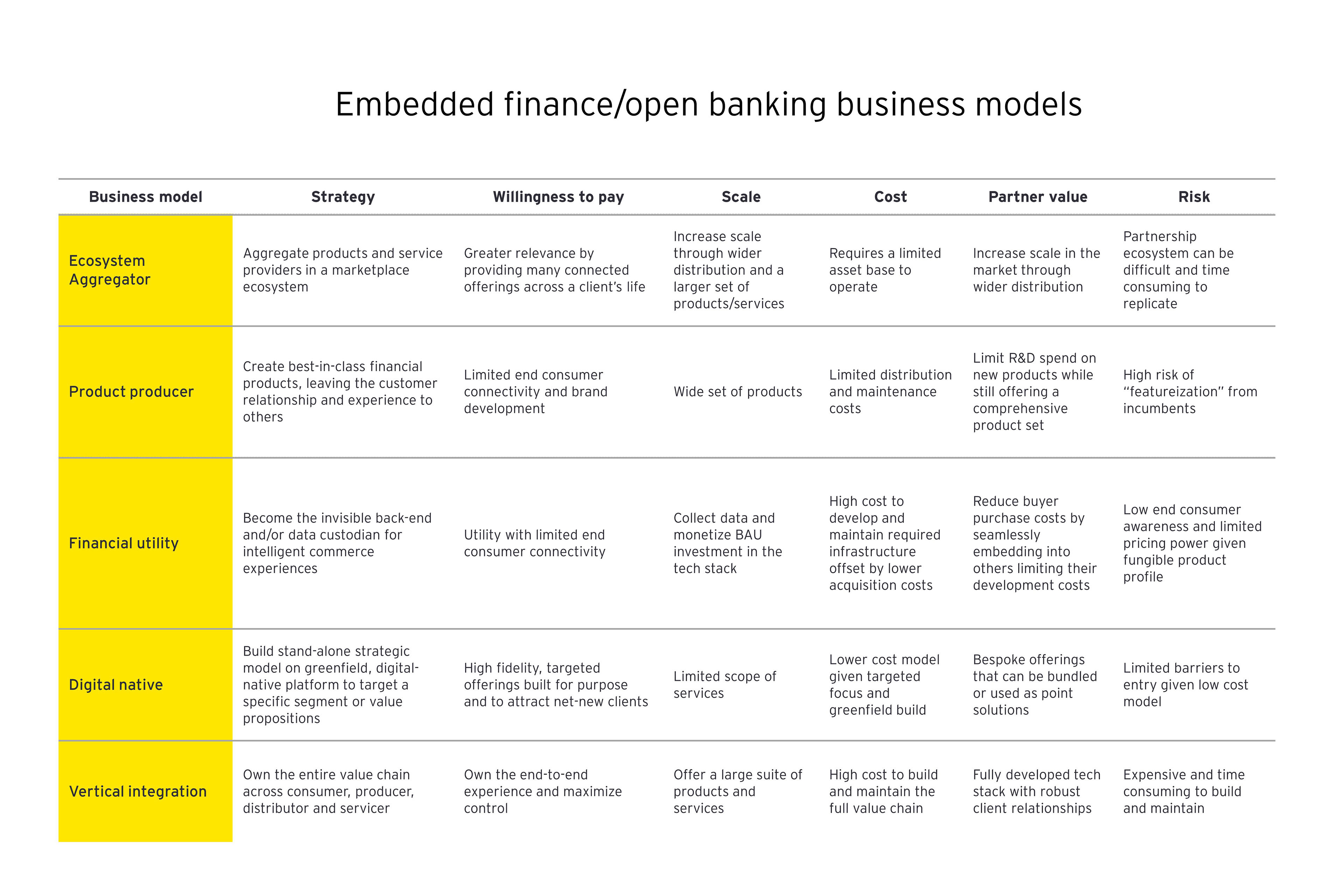 Embedded finance/open banking business models