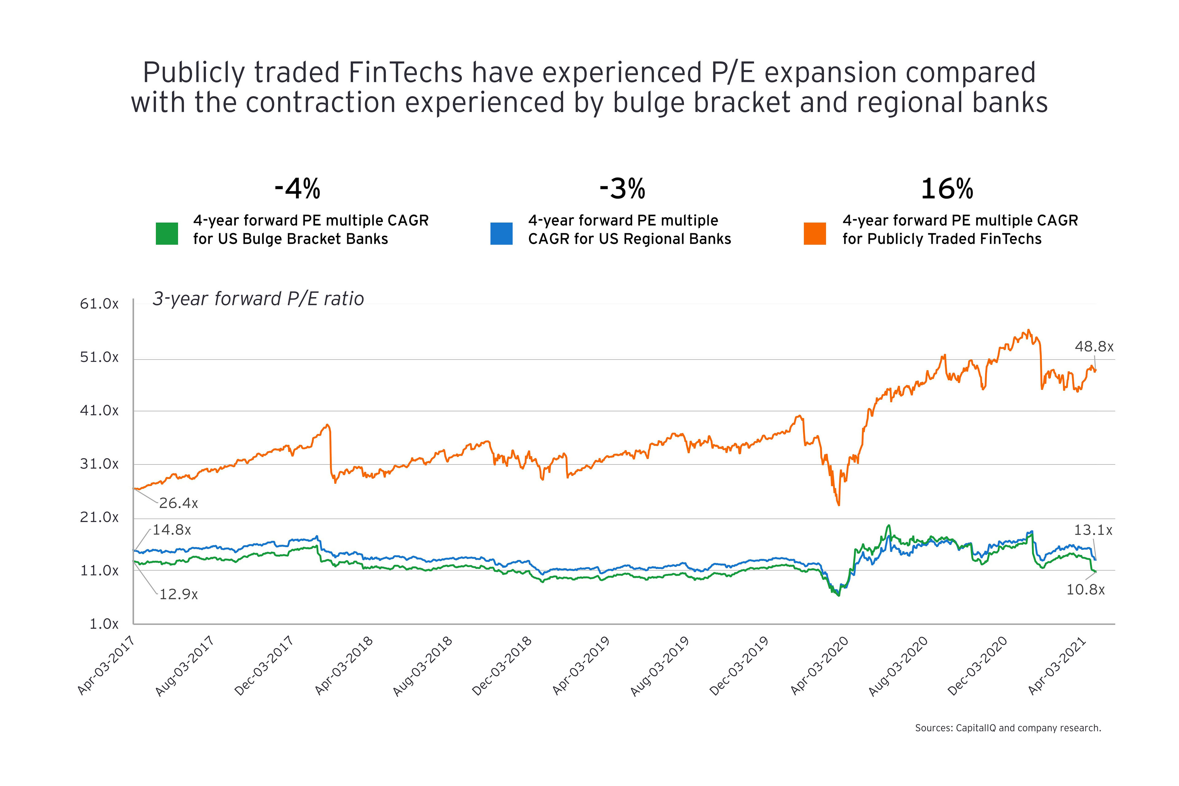 Fintechs P/E expansion compared with the contraction