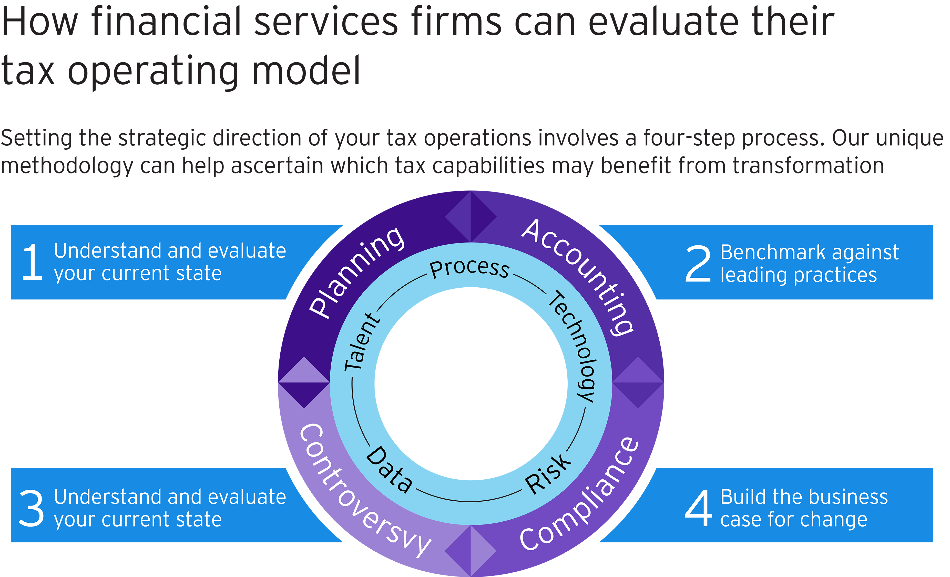 How financial services firms can evaluate tax operating model