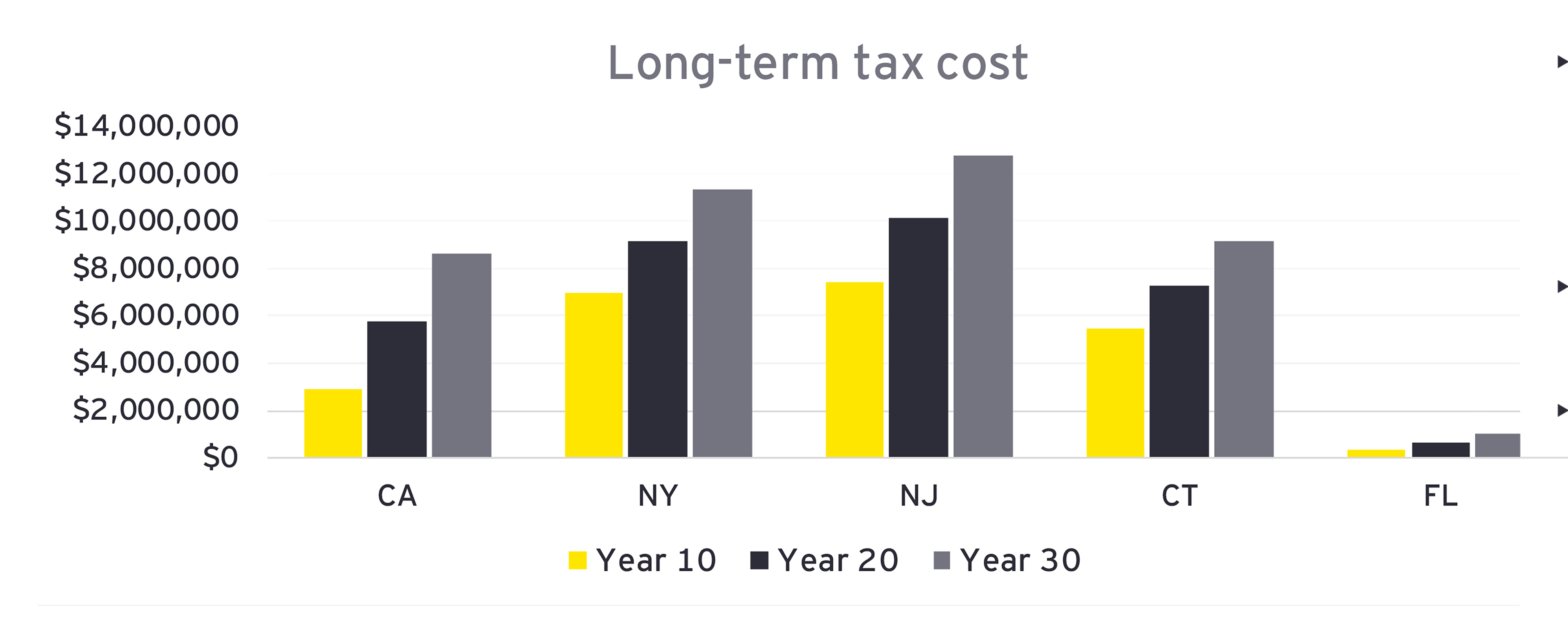 EY - Long term tax cost