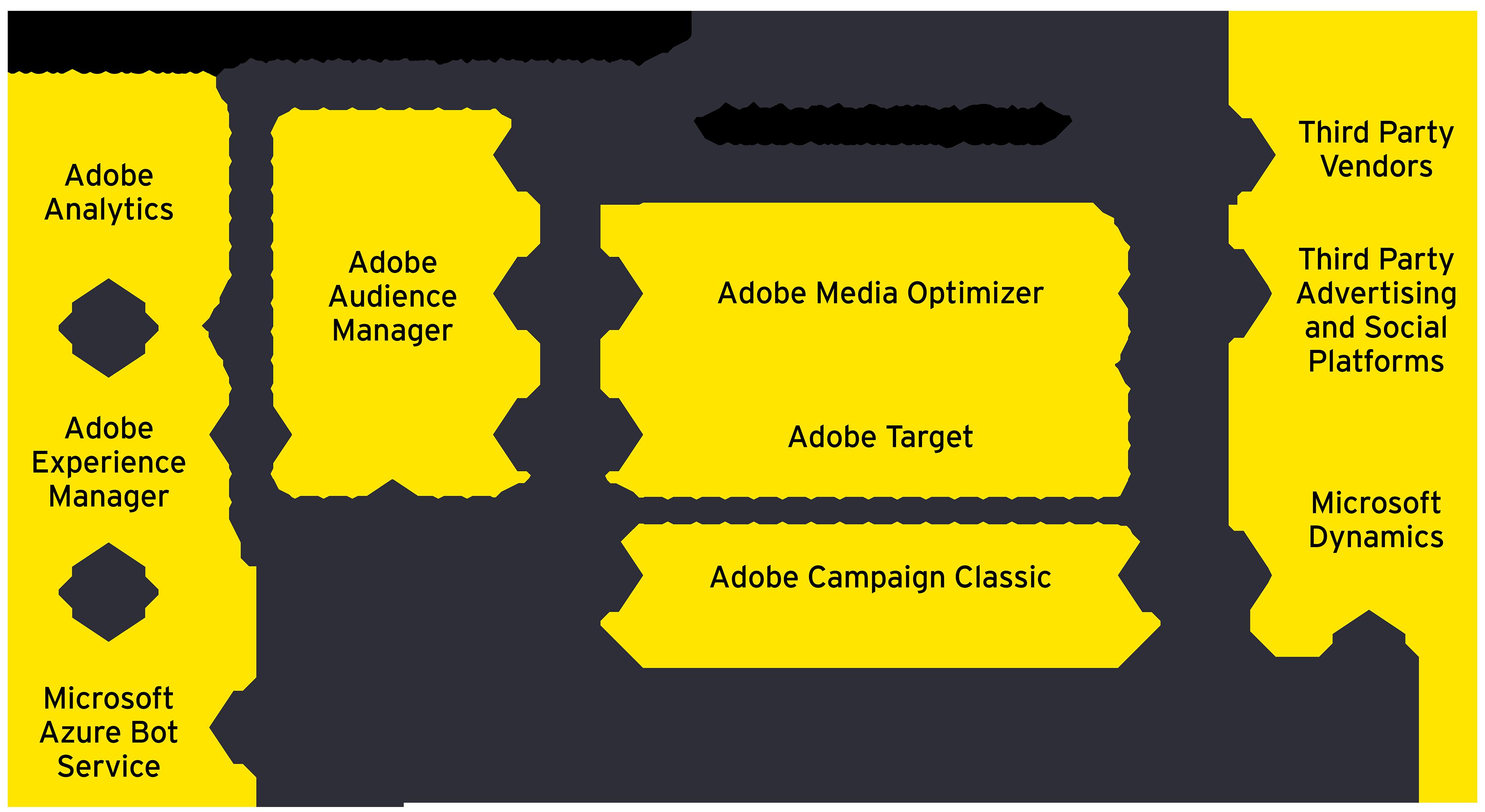 New tools transformed digital marketing