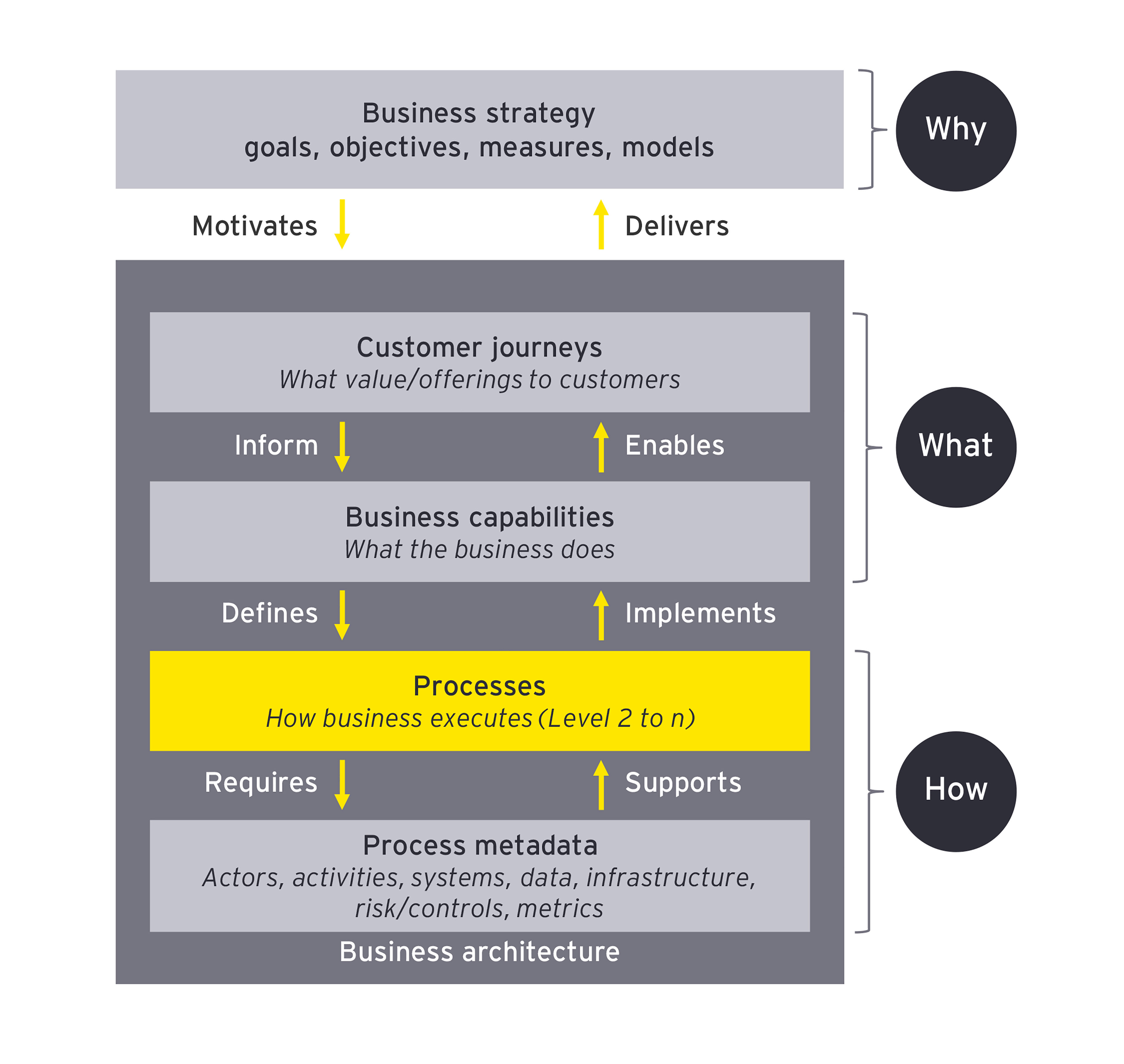 Process-centric framework of business strategy graphic image