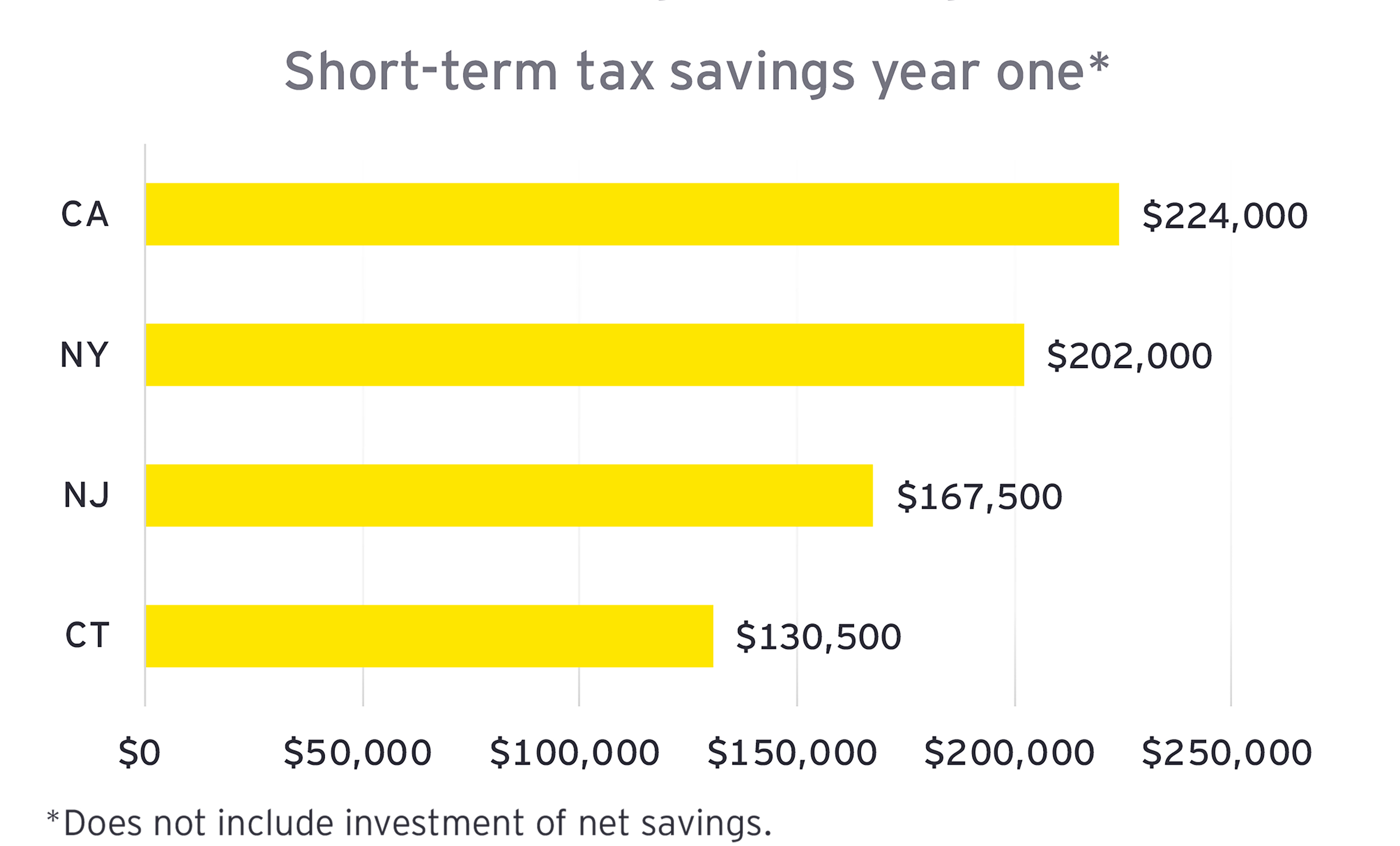 EY - Short term tax savings year one