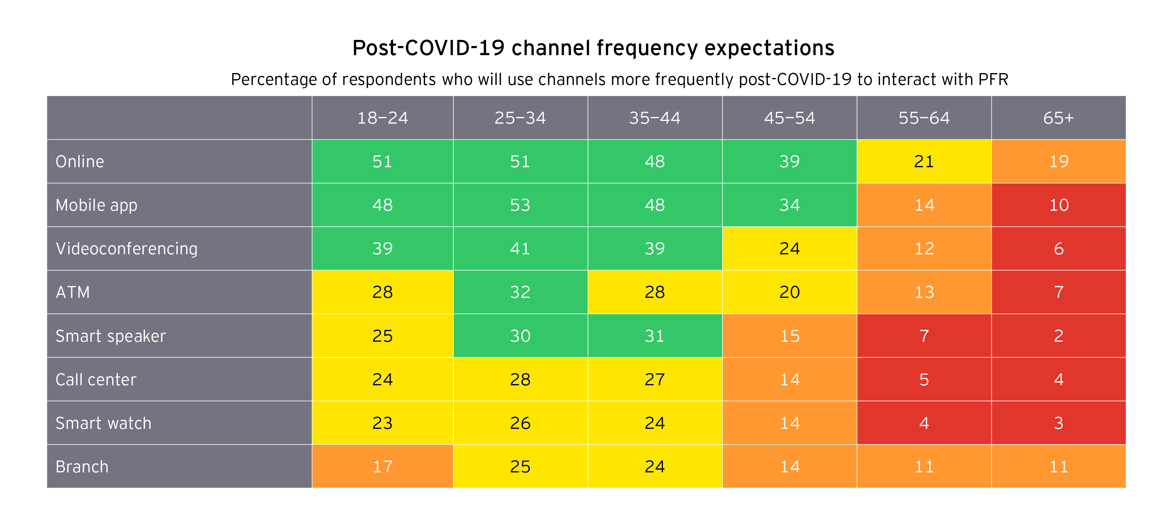 Table of post COVID-19 channel frequency expectations