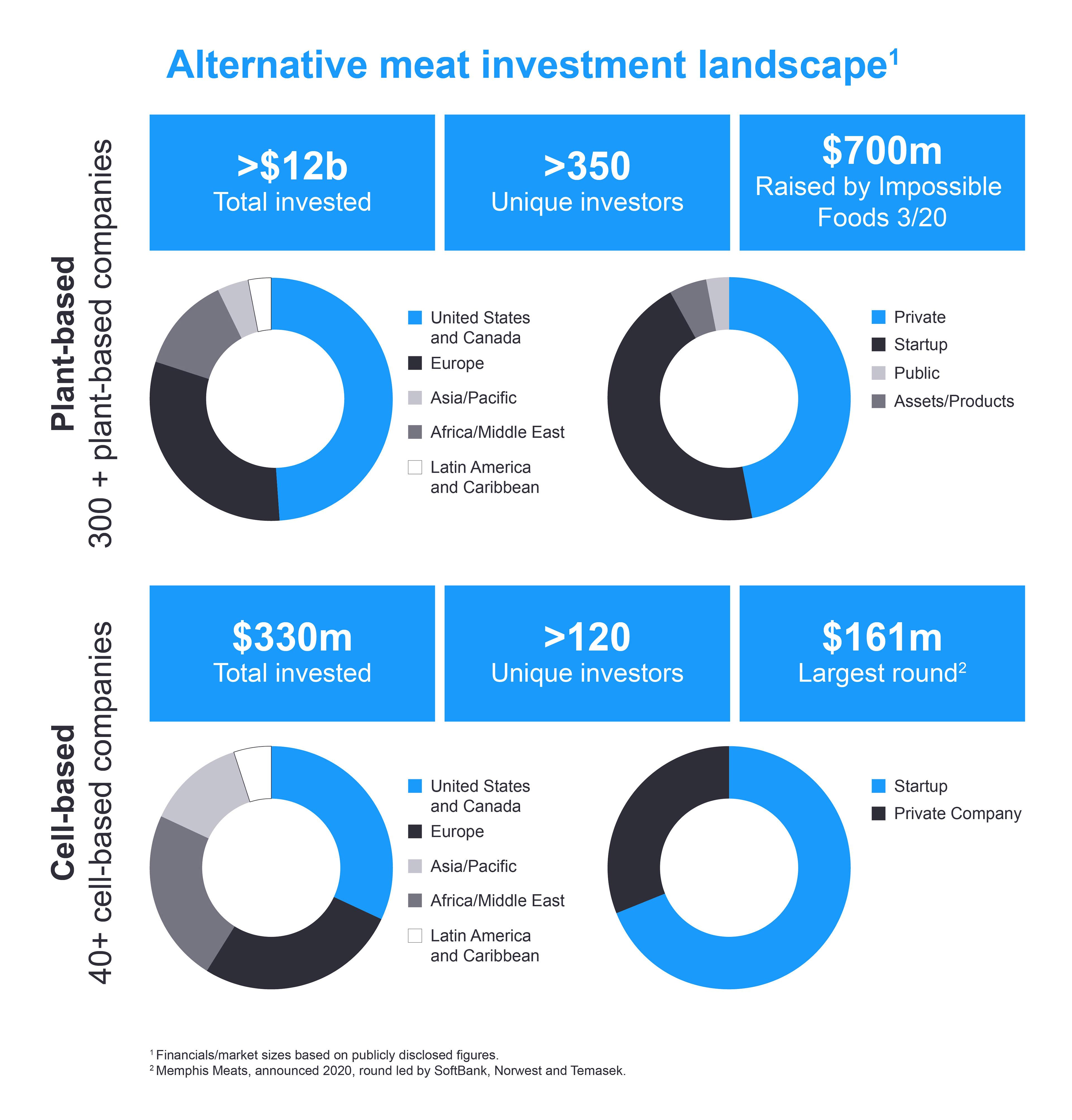 Circle graphs of alternative meat investment landscape