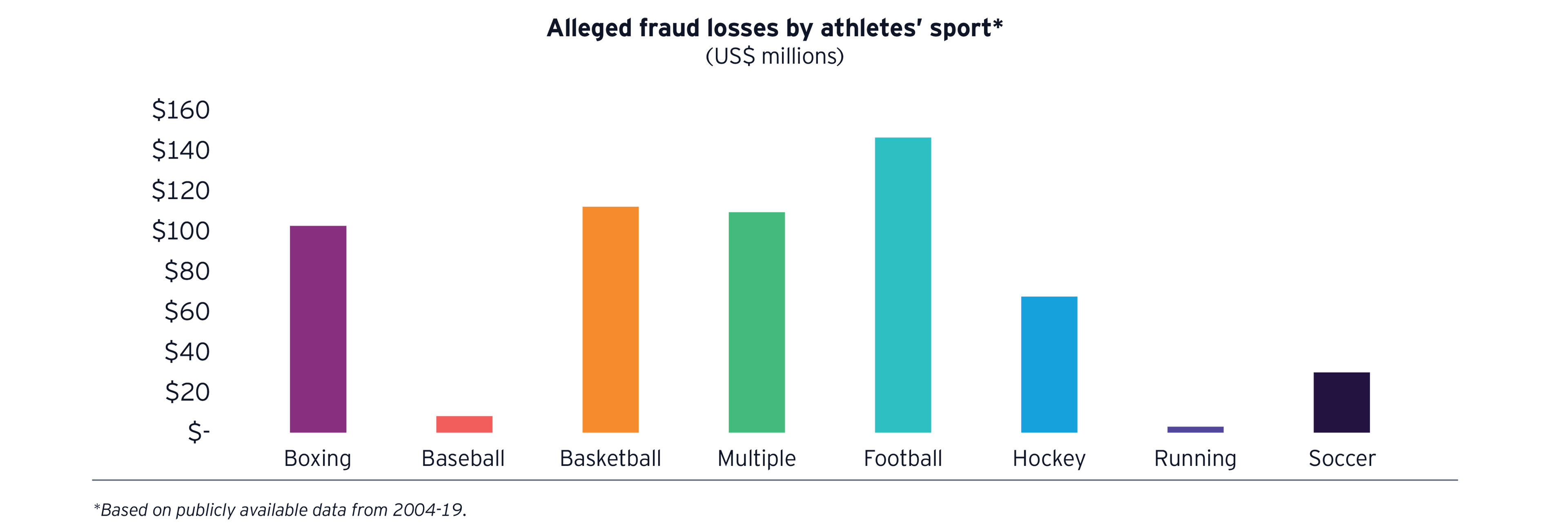 Bar chart Alleged fraud losses by athletes' sport