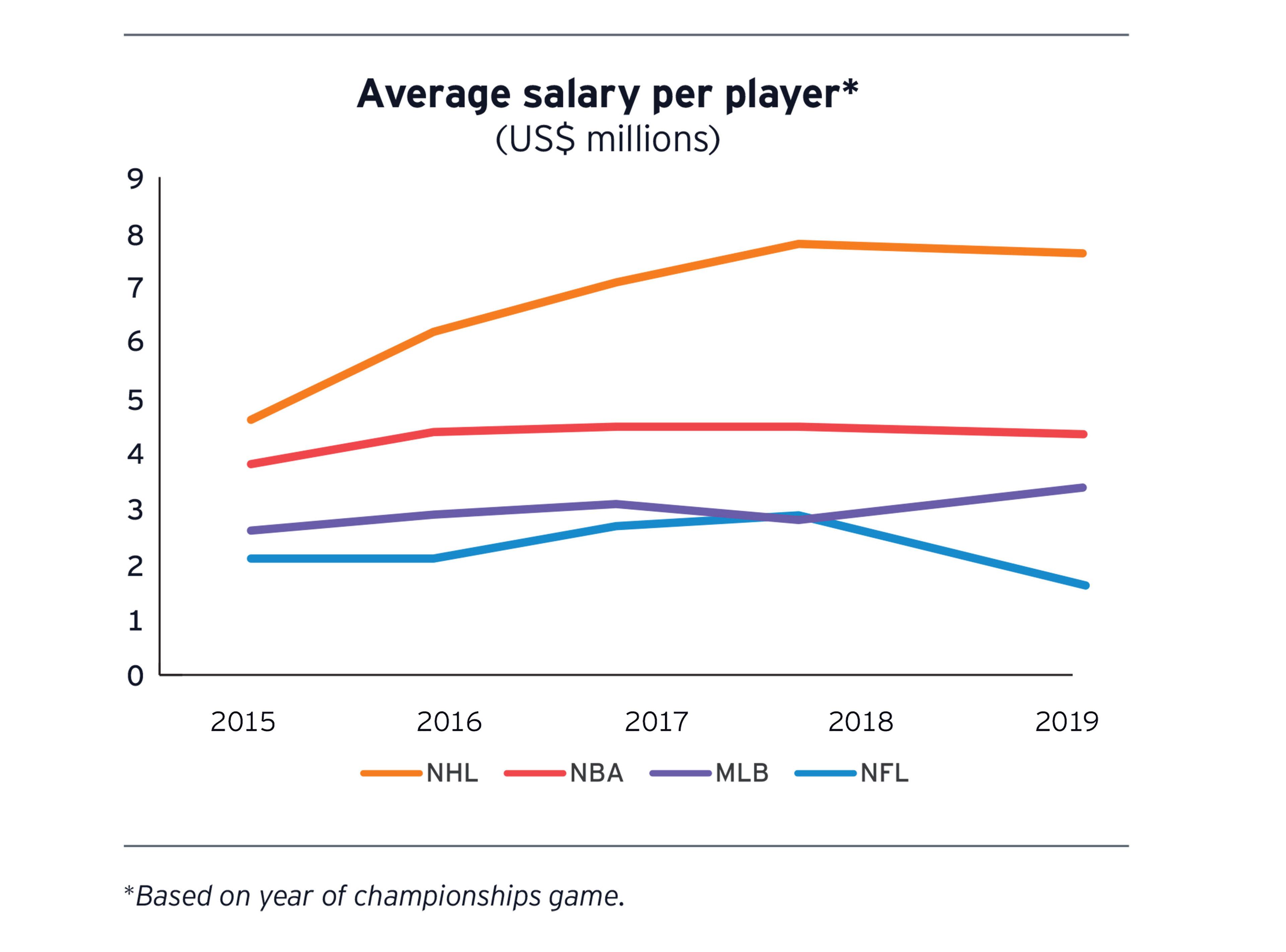 Chart Average salary per player