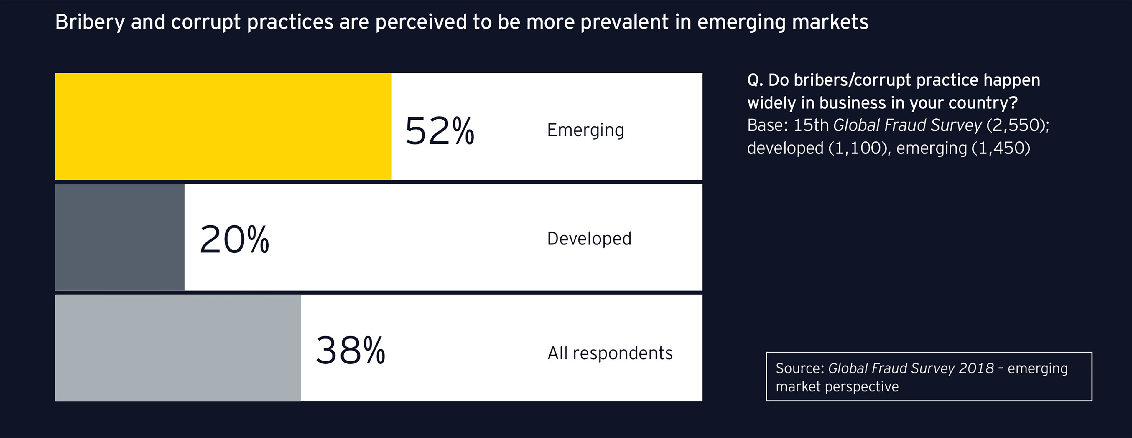ey-corrupt-practices-are-perceived-in-emerging-markets