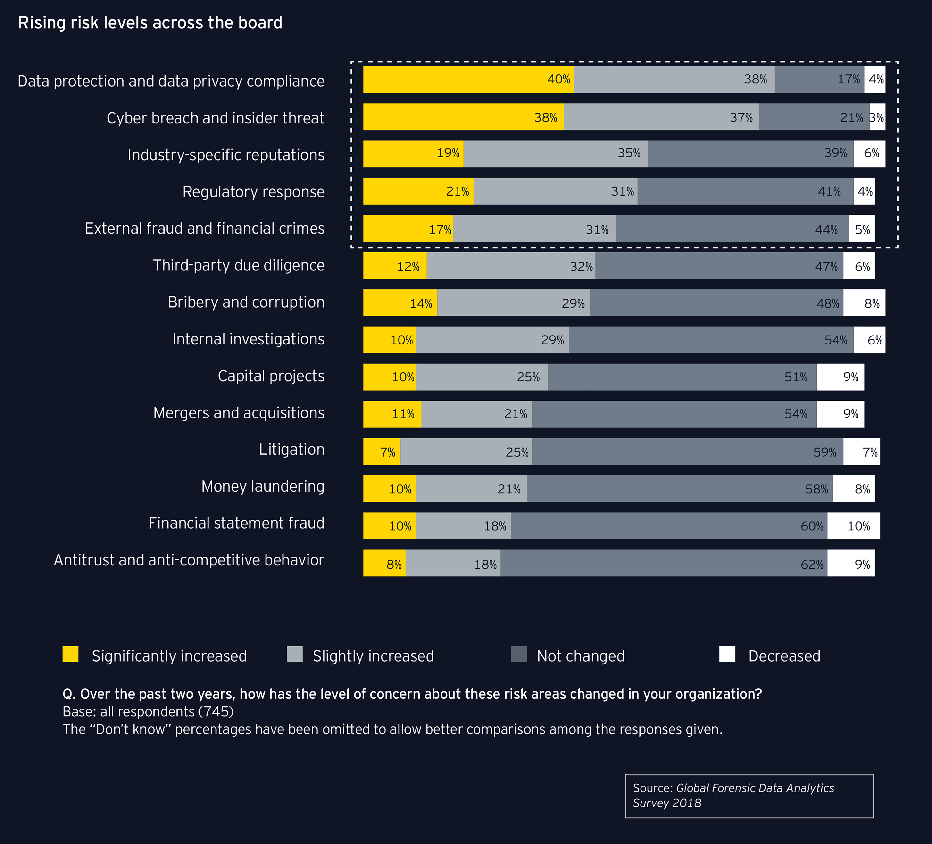 ey-rising-risk-levels-across-the-board