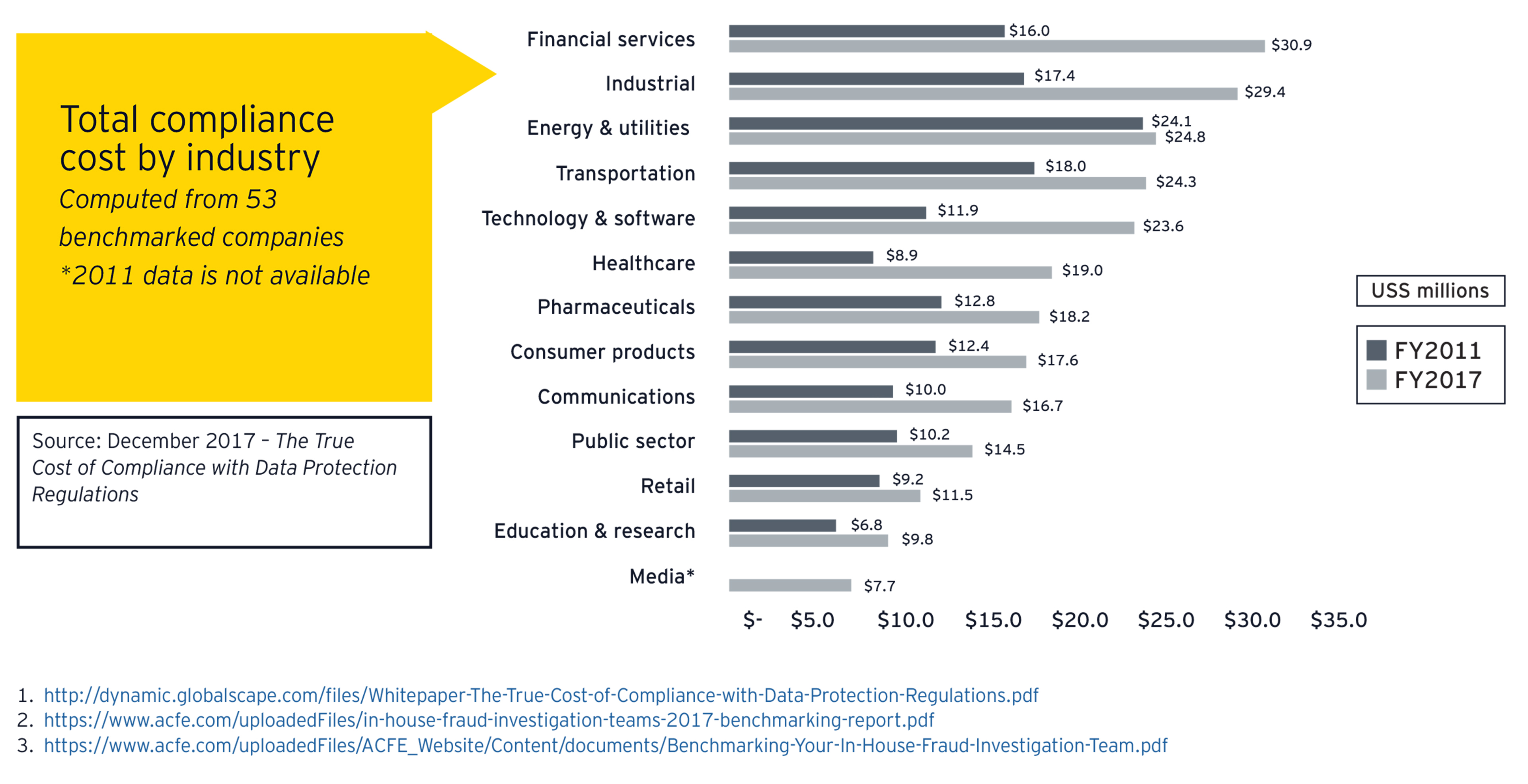 ey-total-compliance-cost-by-industry