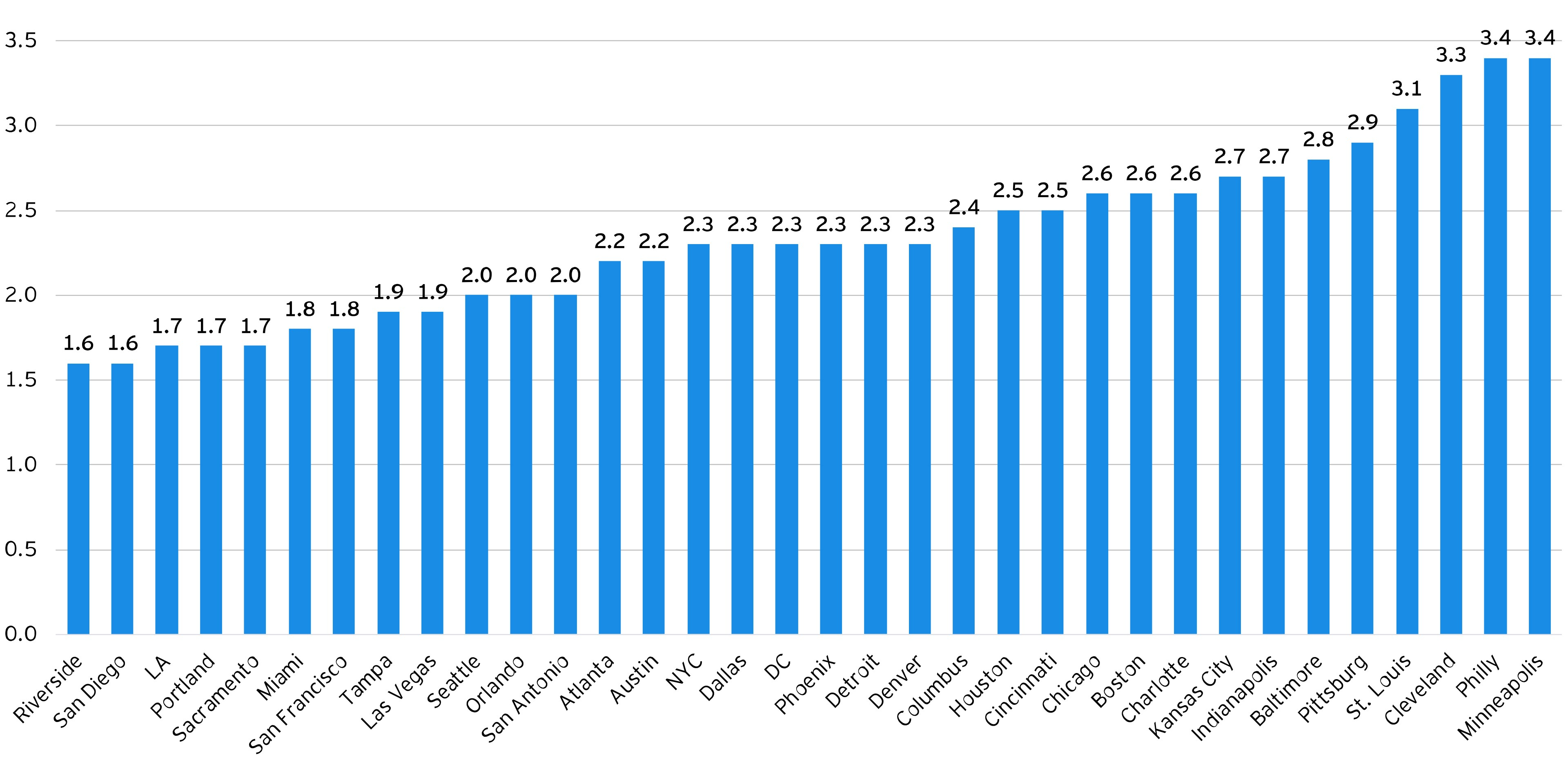Employee growth bar chart
