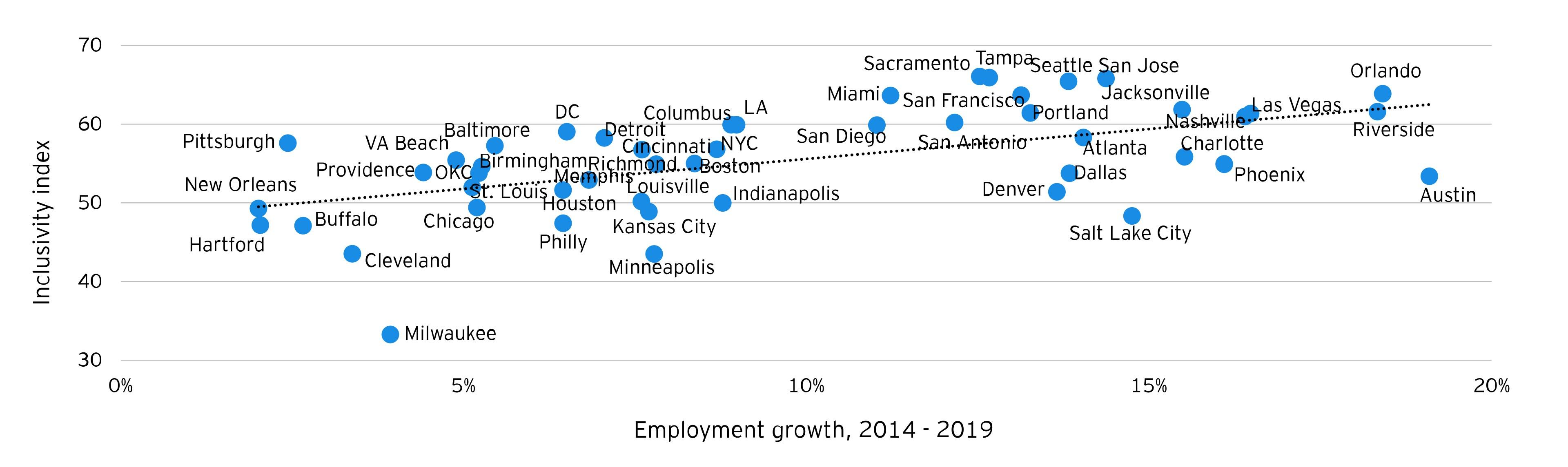 Employee growth dot chart