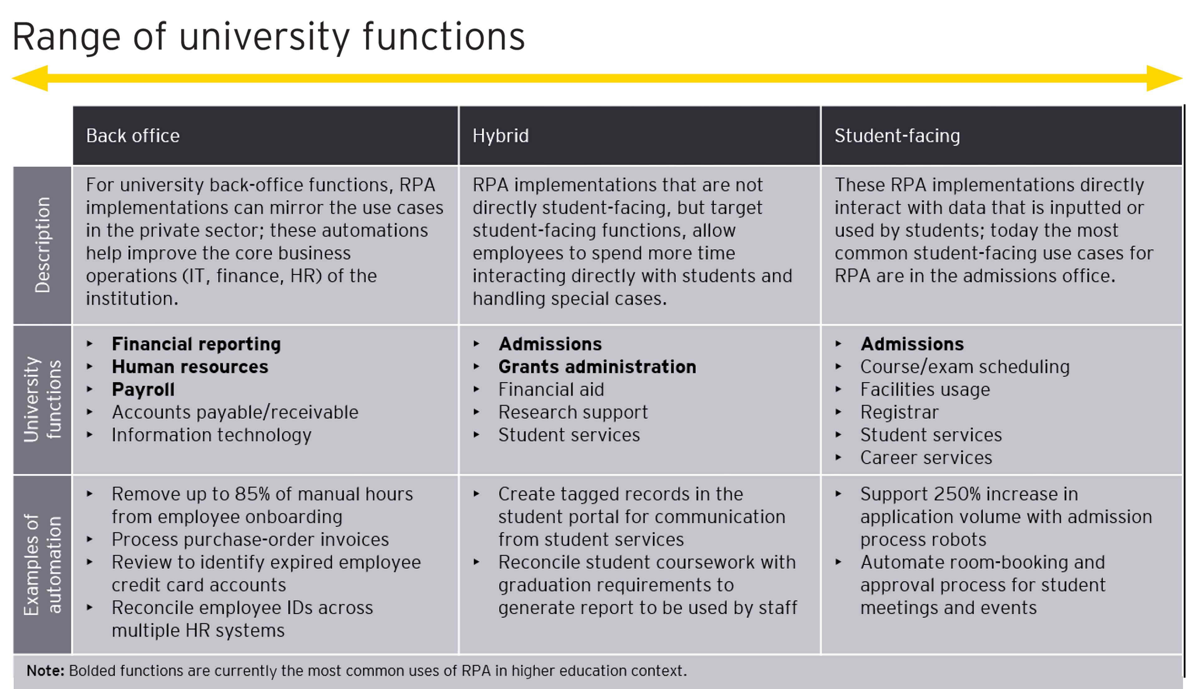 Range of university functions