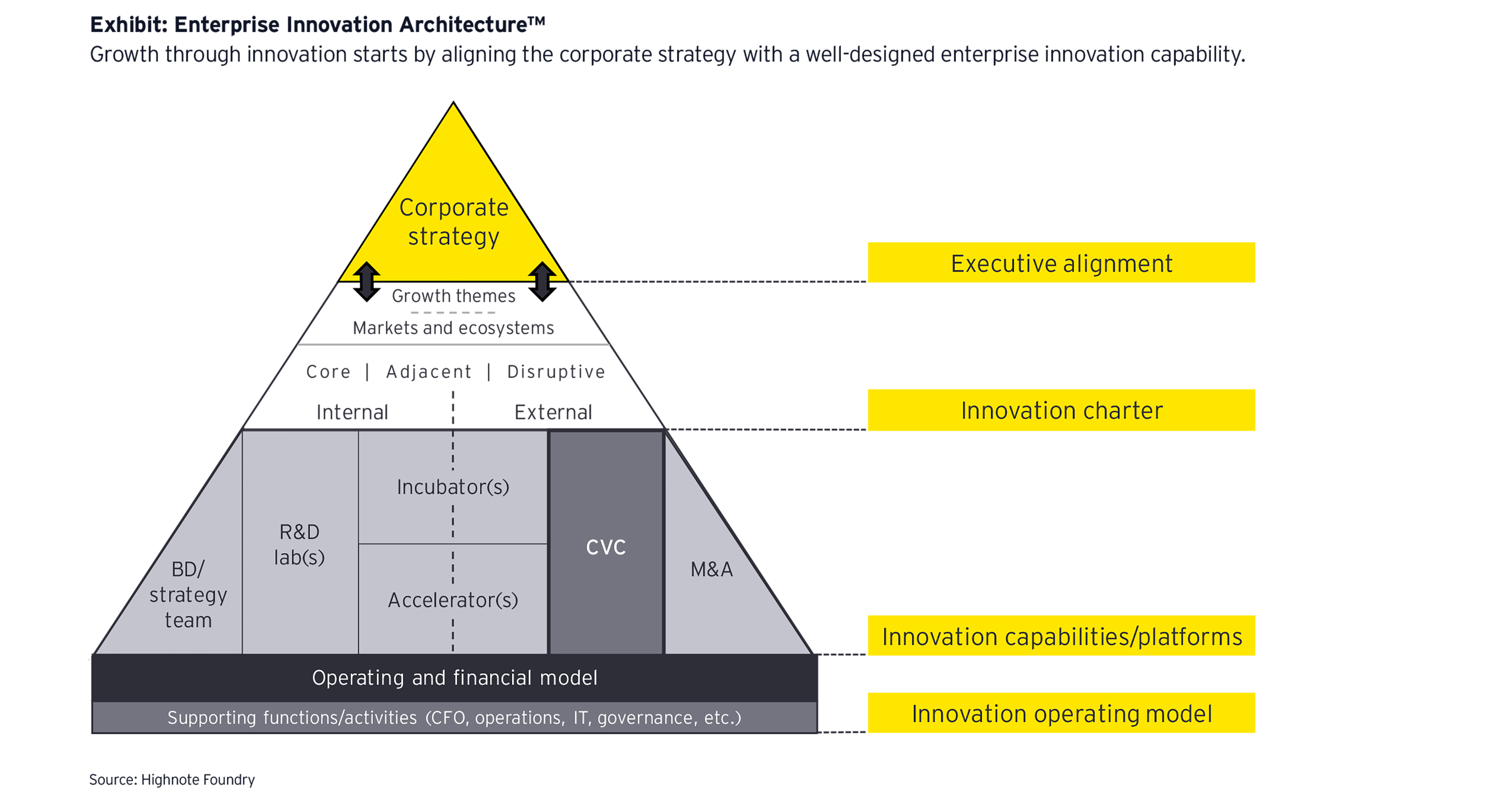 Enterprise innovation architecture