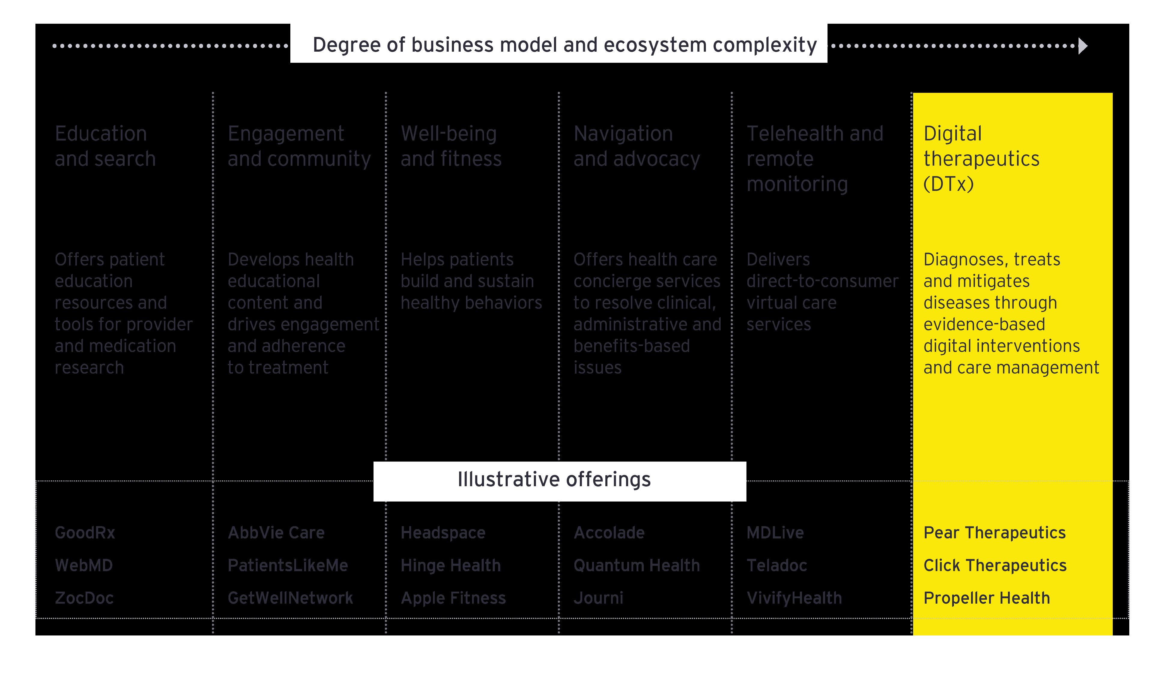 EY - Digital Health landscape