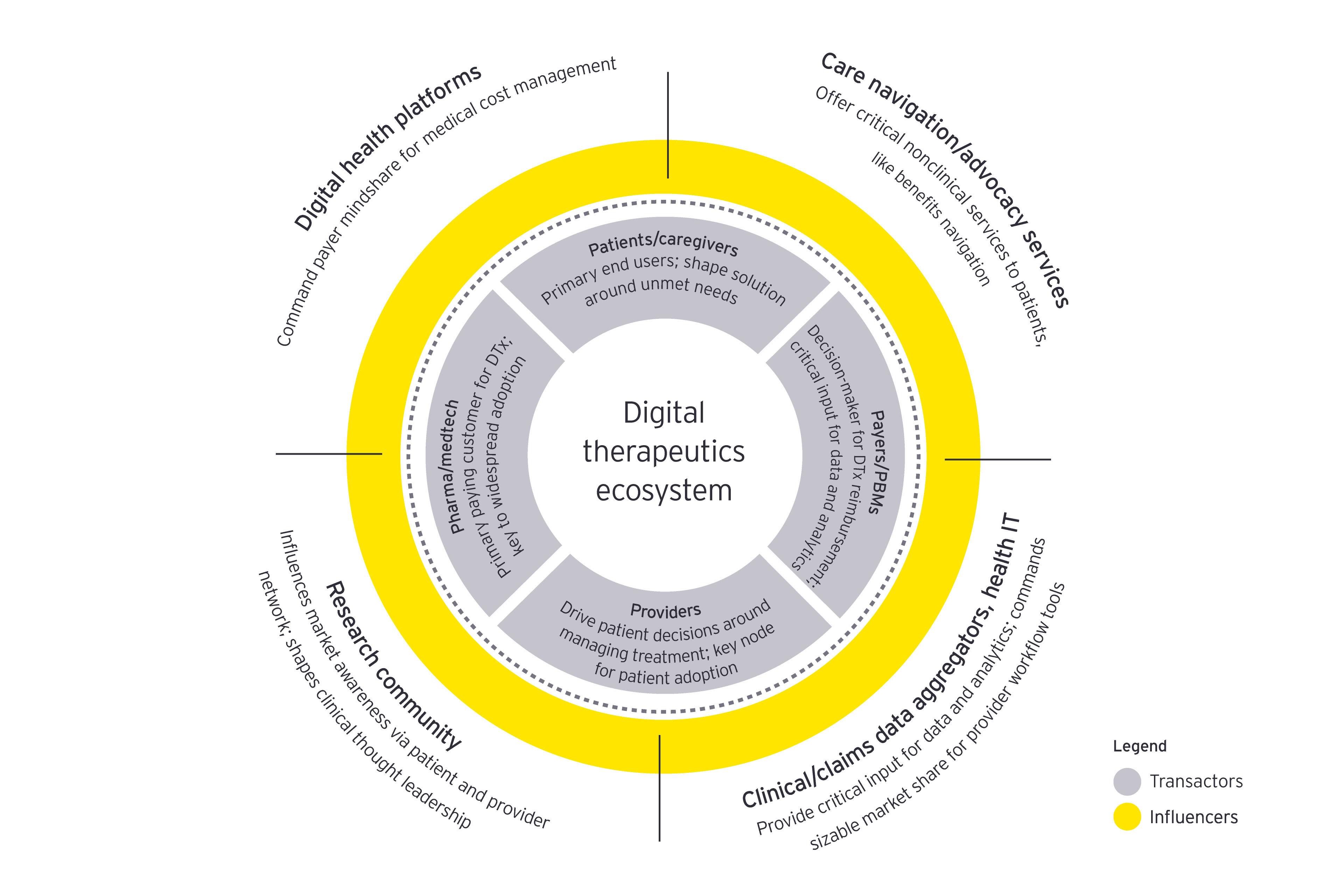Digital therapeutics ecosystem