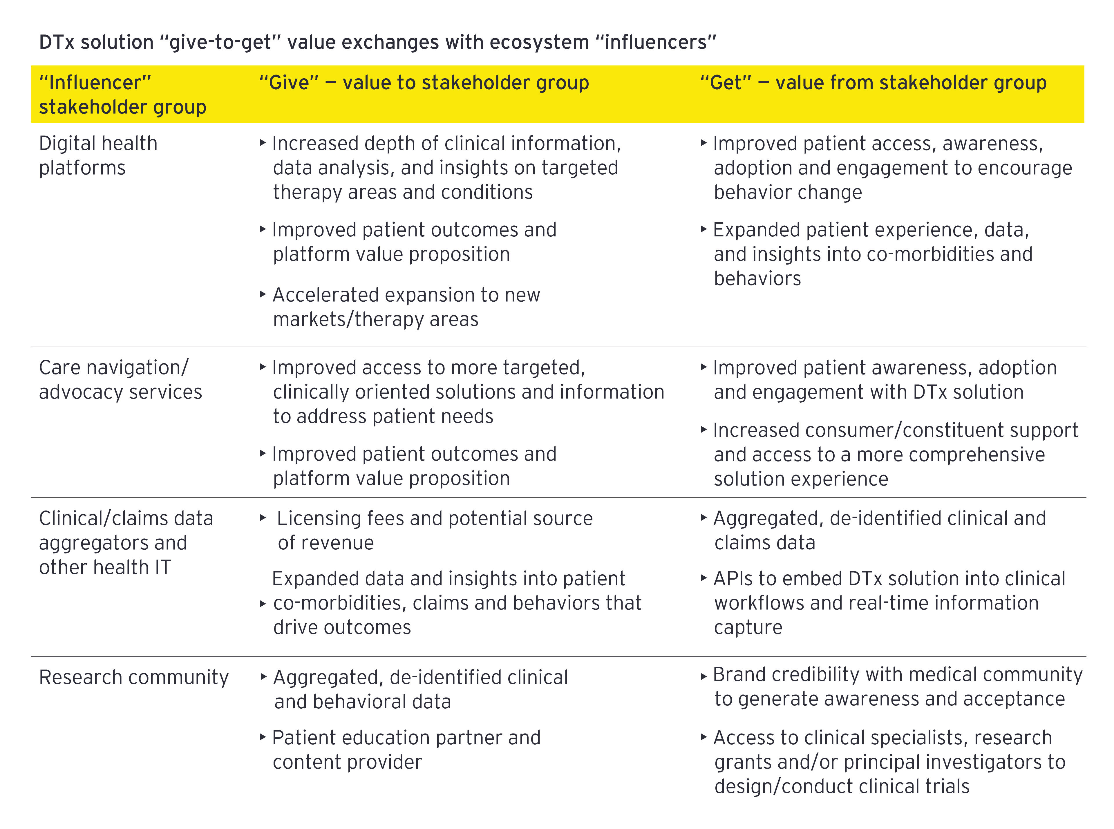 """EY - DTx solution """"give-to-get"""" value exchanges with ecosystem """"influencers"""""""