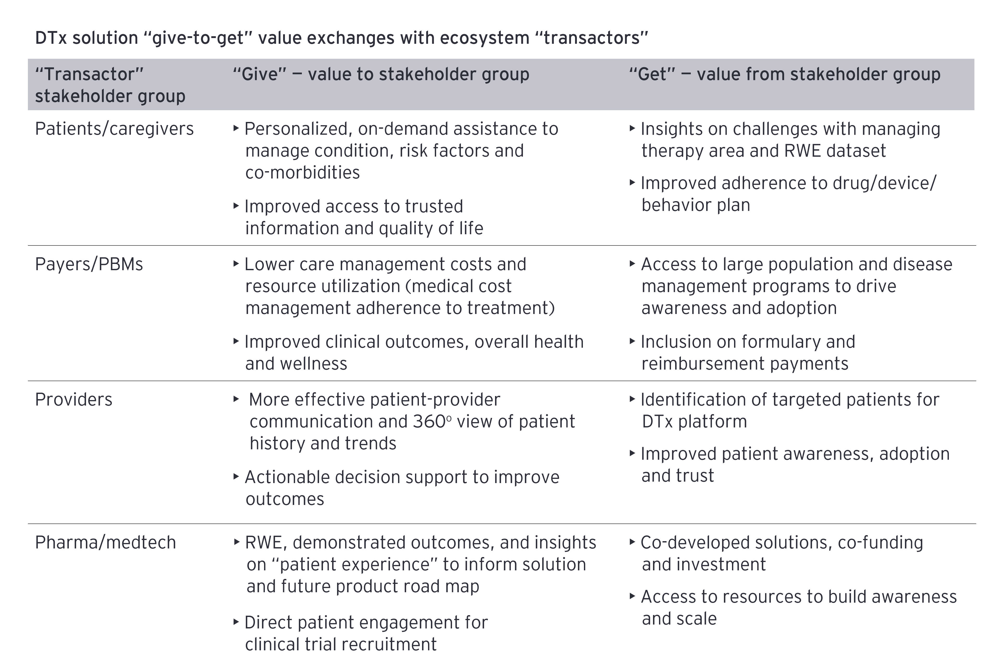 """EY - DTx solution """"give-to-get"""" value exchanges with ecosystem """"transactors"""""""