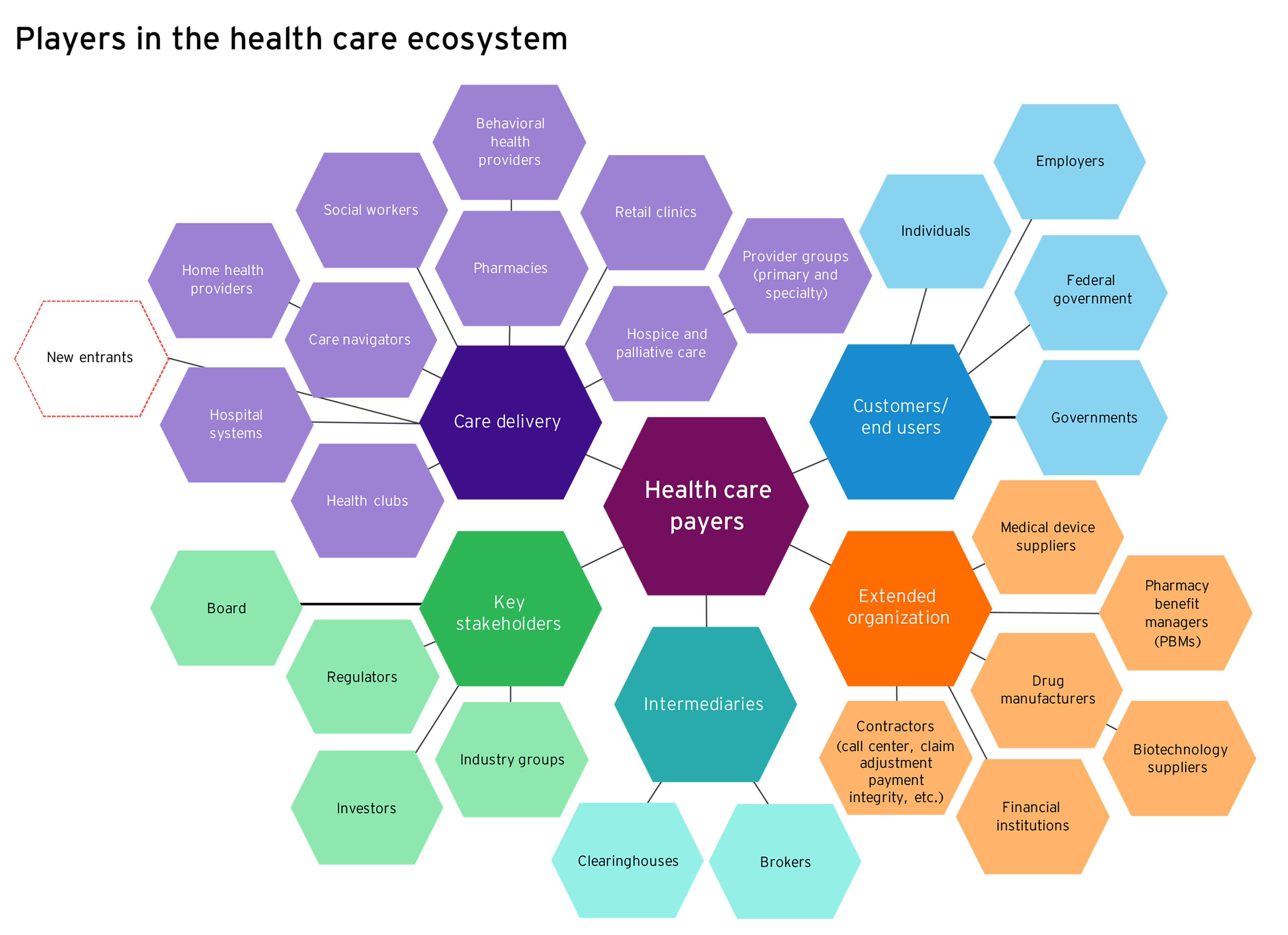 Players in the health care ecosystem