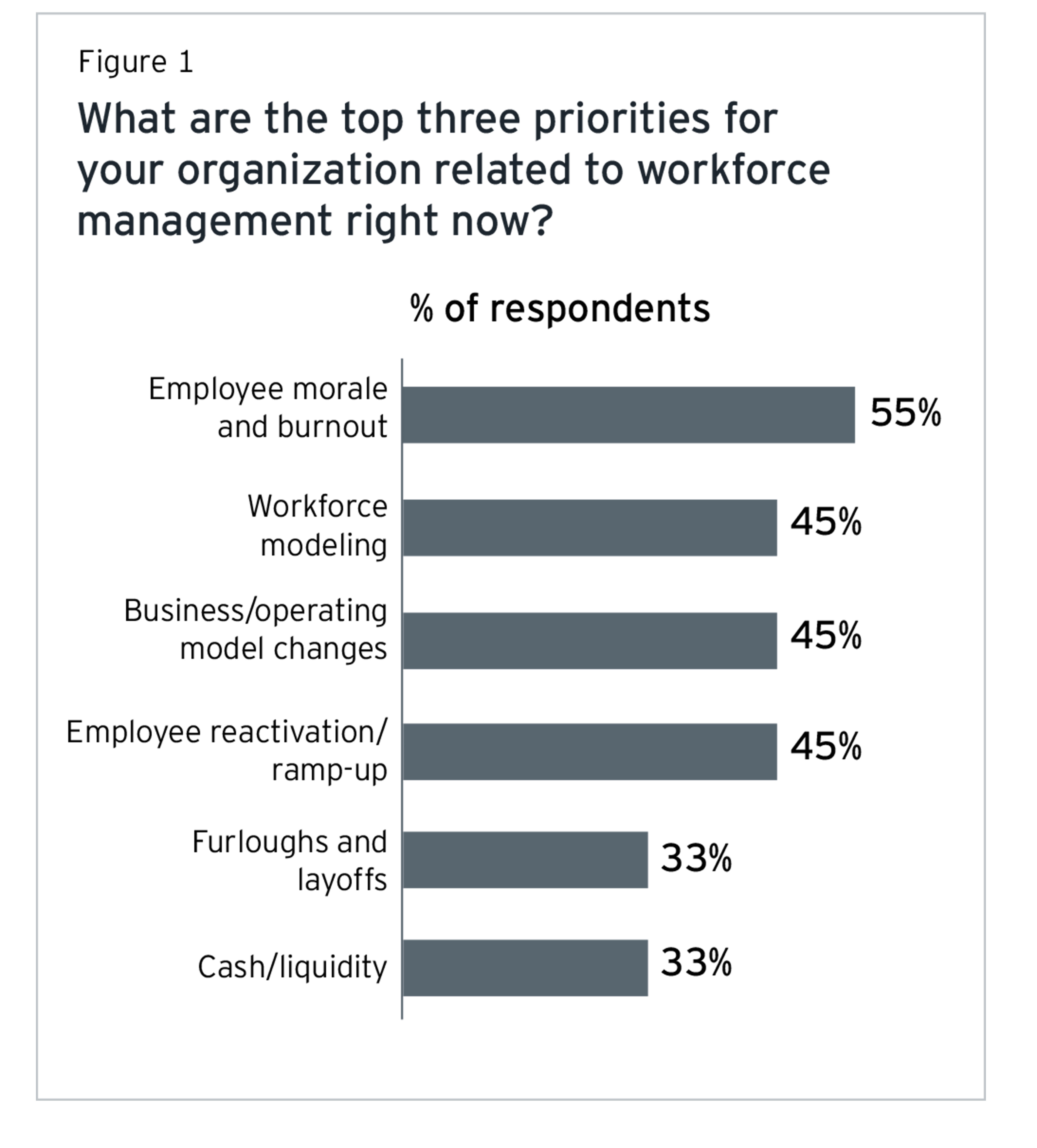 Top three priorities for your organization related to workforce management