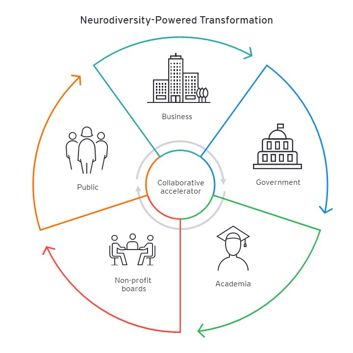 EY - Neurodiversity-powered-transformation-graphic