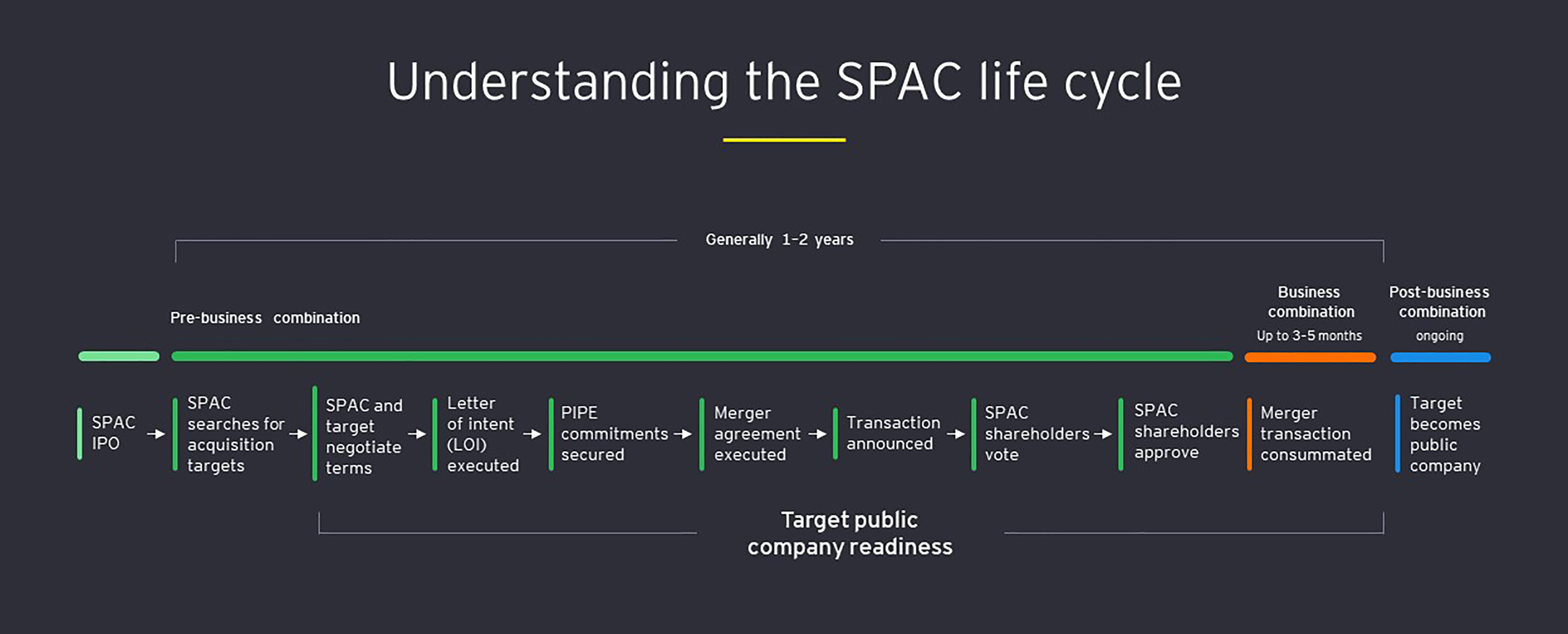 EY - Understanding the SPAC life cycle