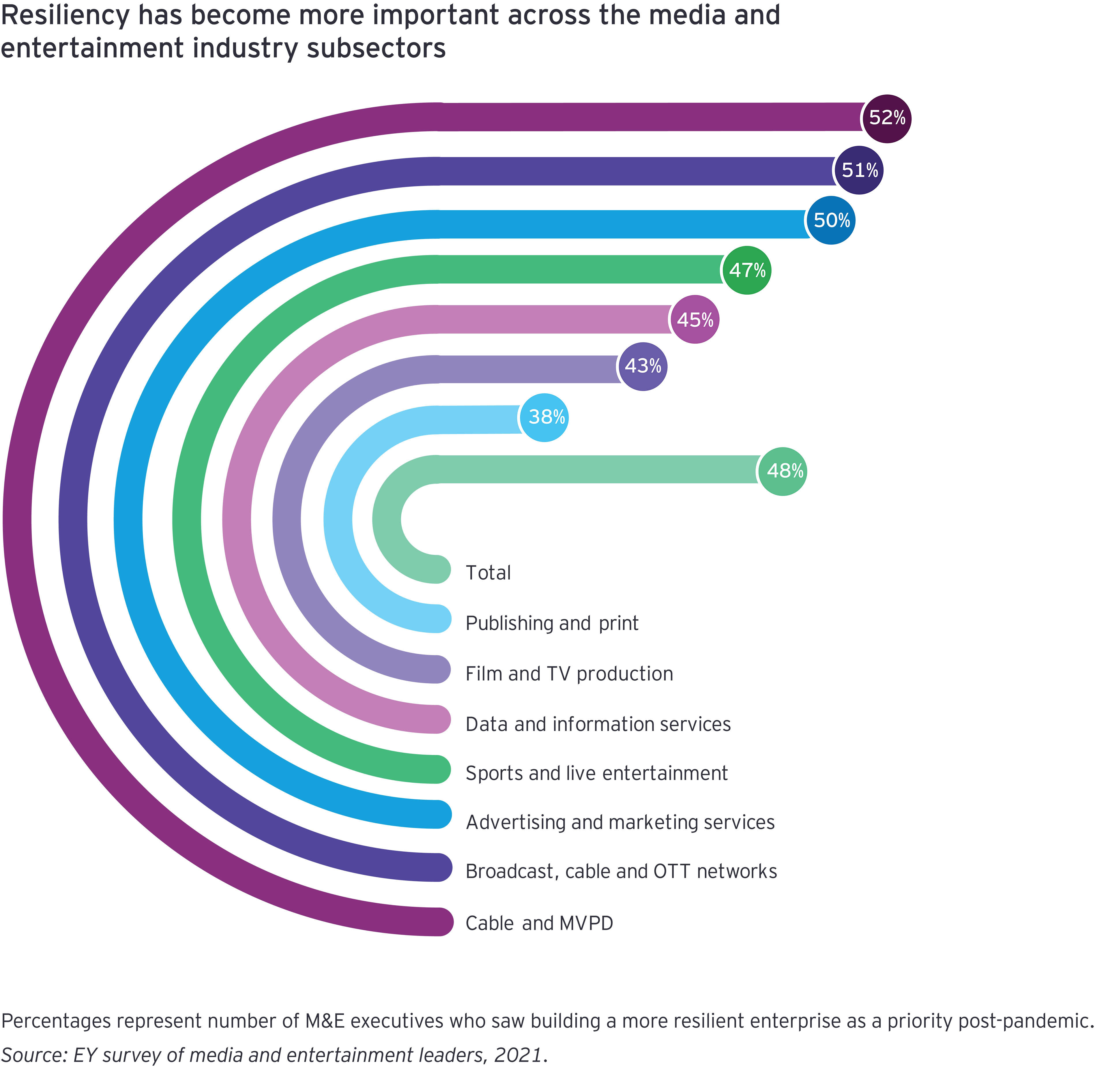 EY - Chart of resiliency in entertainment industry