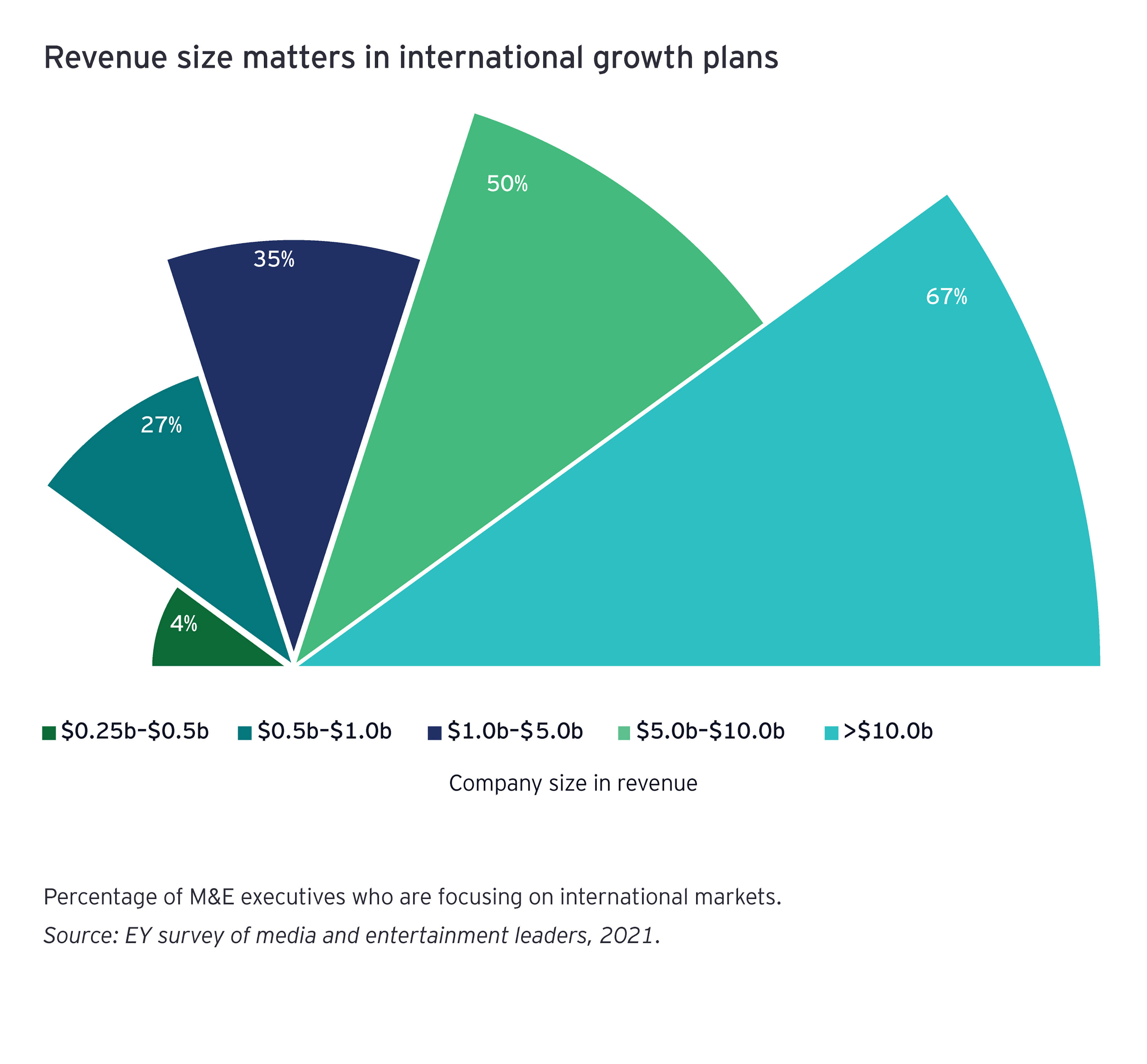 EY - Chart of revenue size matters