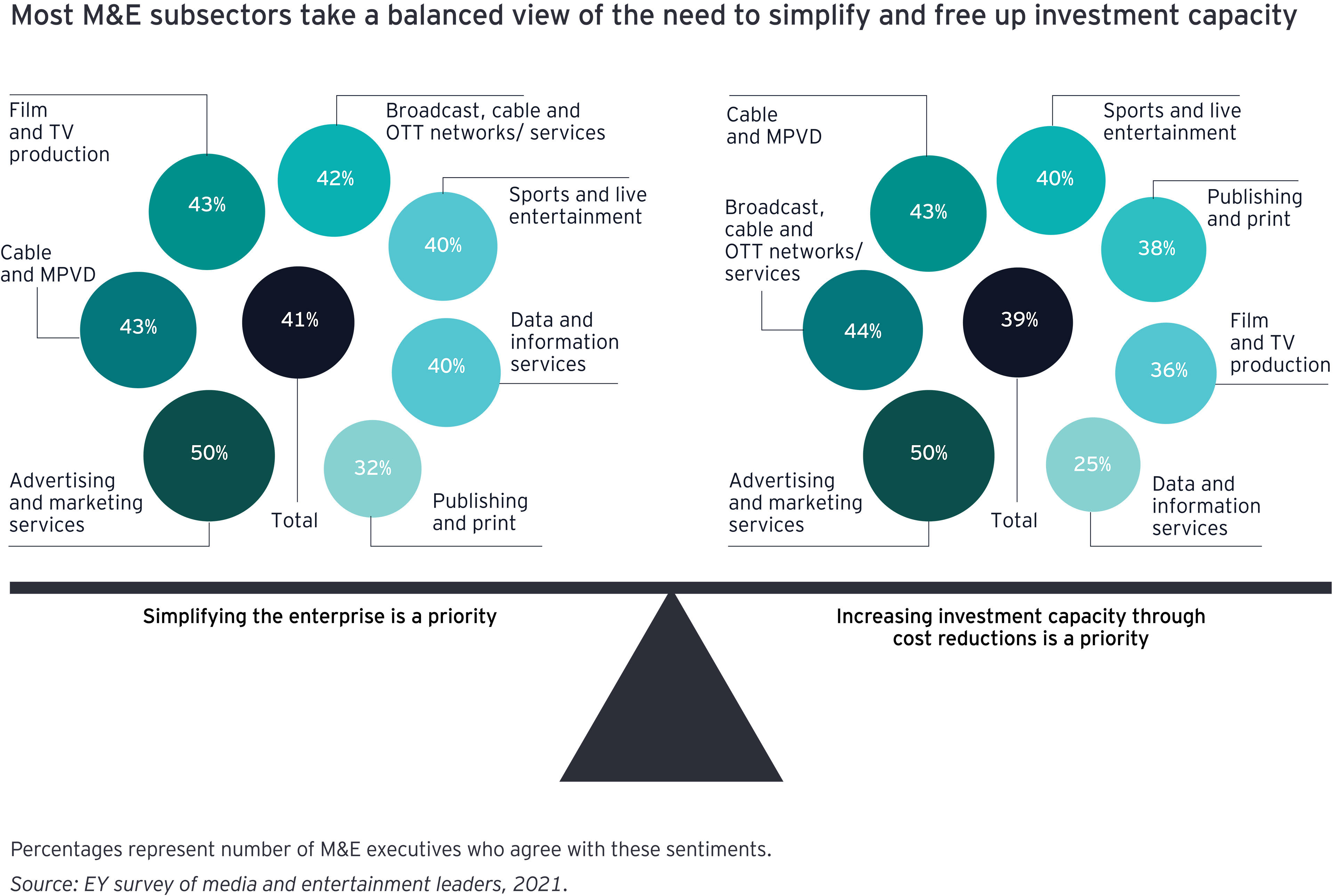 EY - Chart of subsectos balanced view