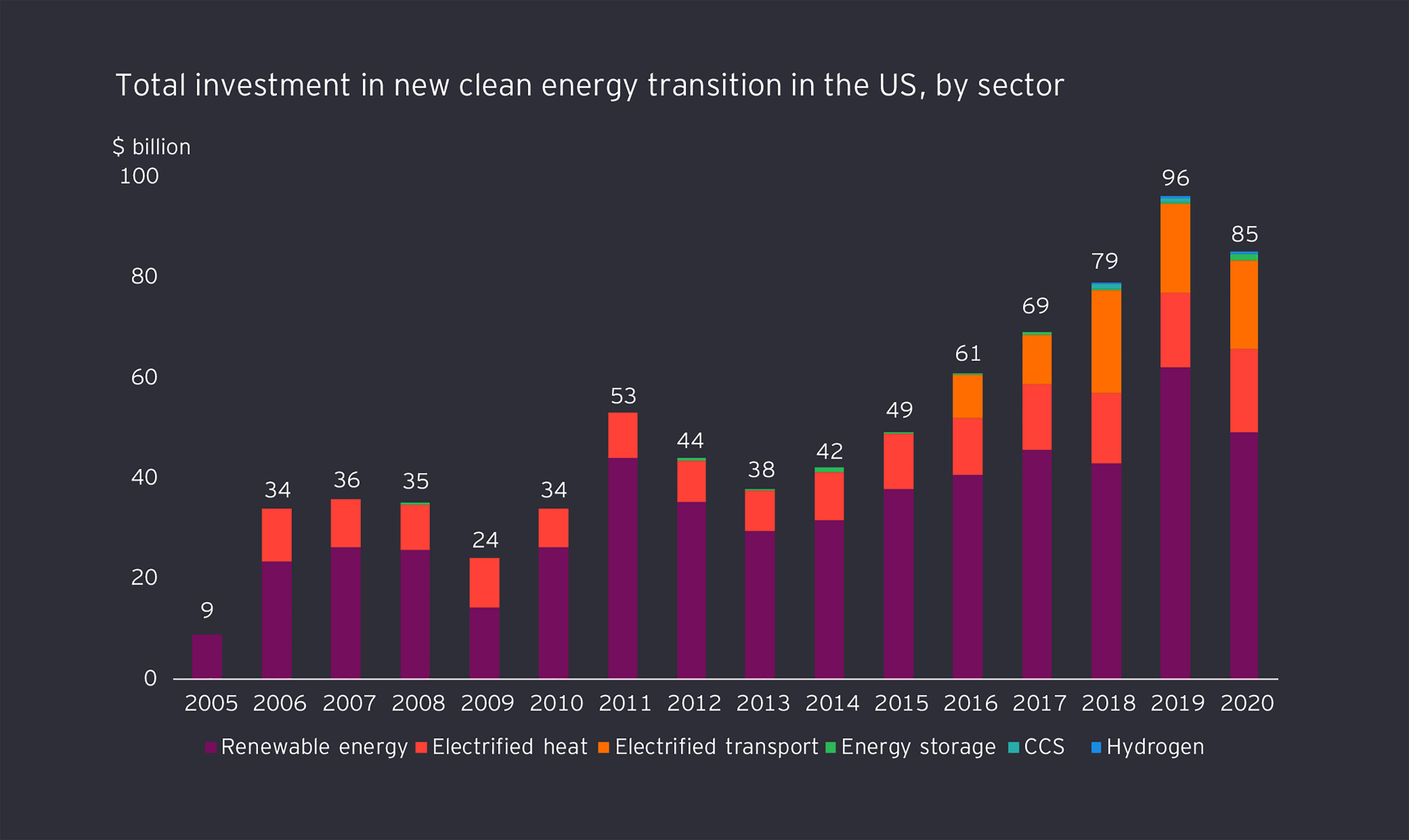 EY - Total investment in new clean energy transition in the US, by sector