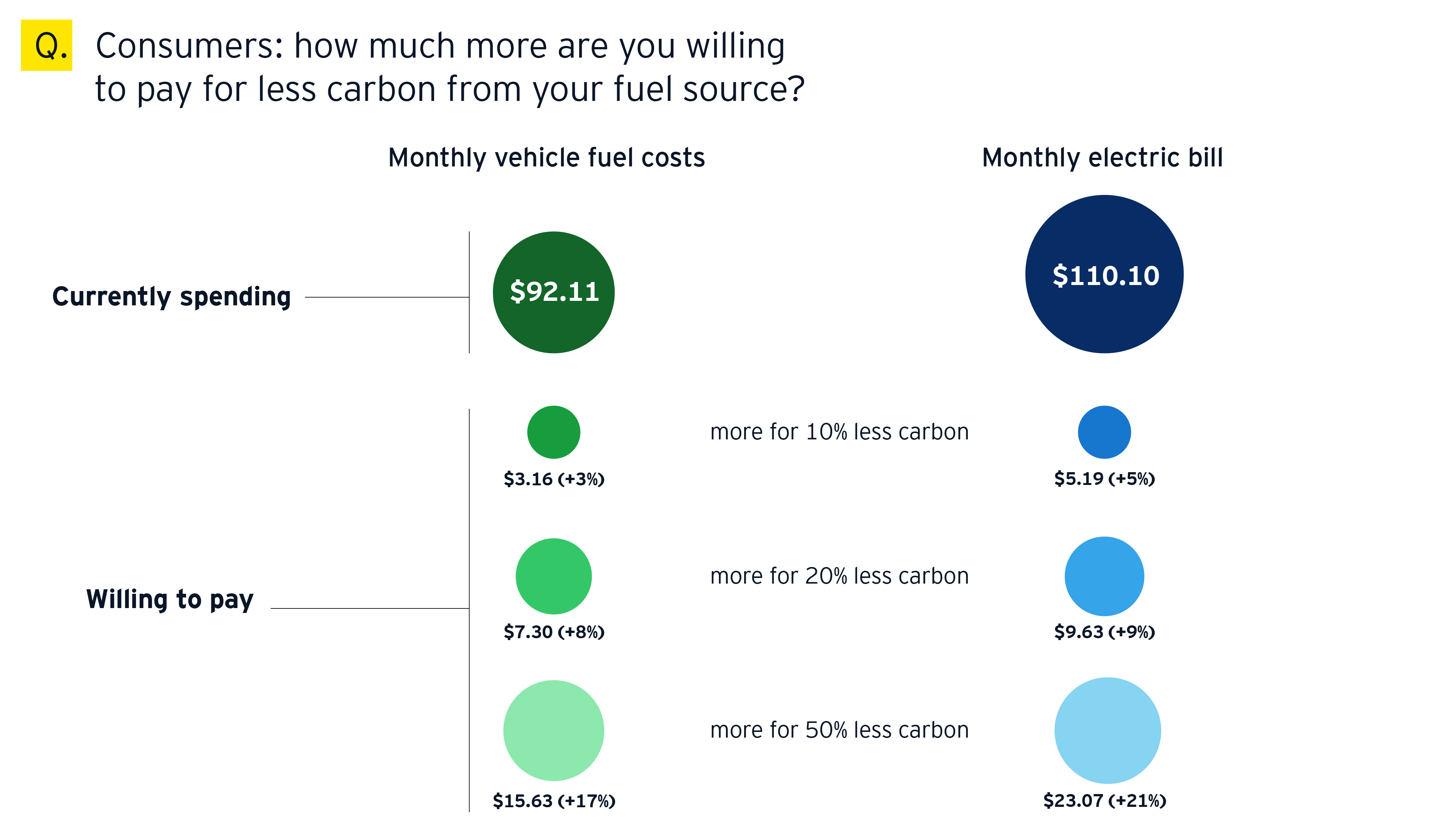 Consumers: how much more are you willing to pay for less carbon from your fuel source?