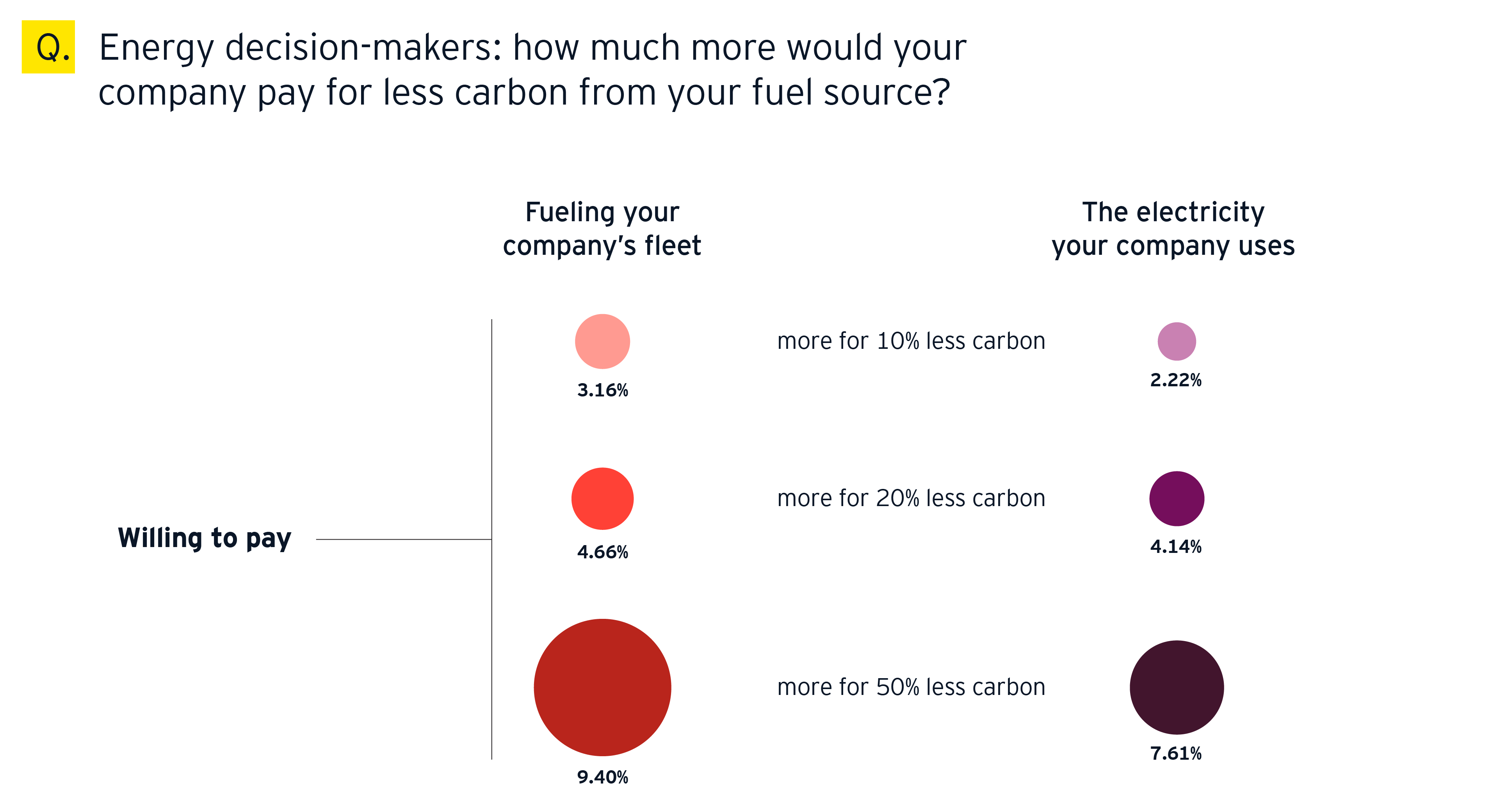 Energy decision-makers: how much more would your company pay for less carbon from your fuel source?