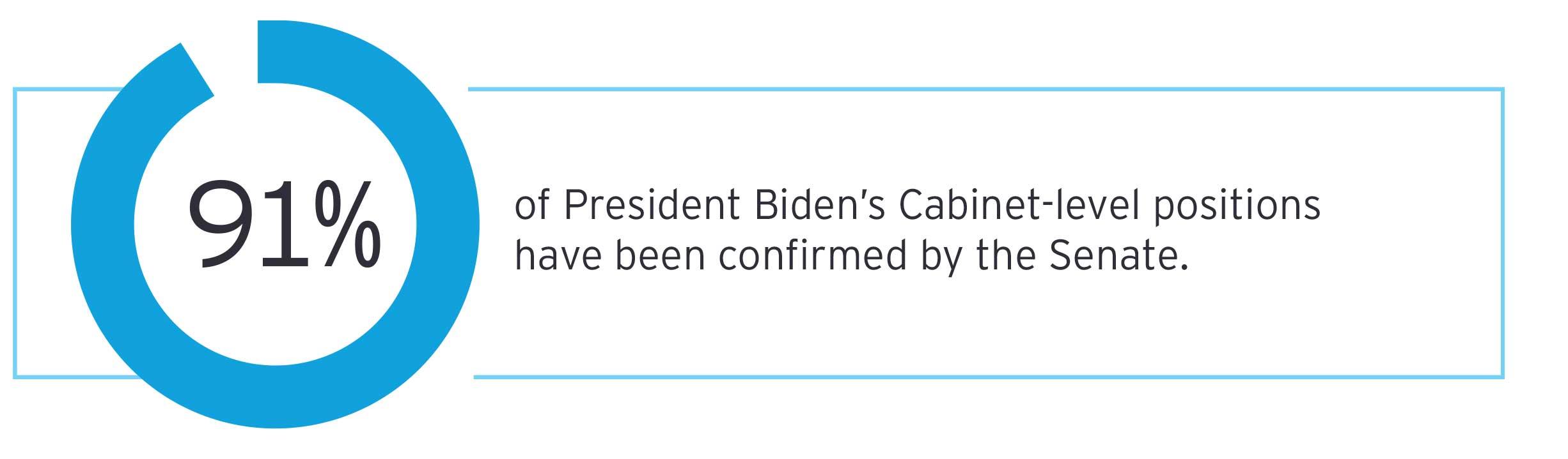 EY - Biden 100 positions confirmed
