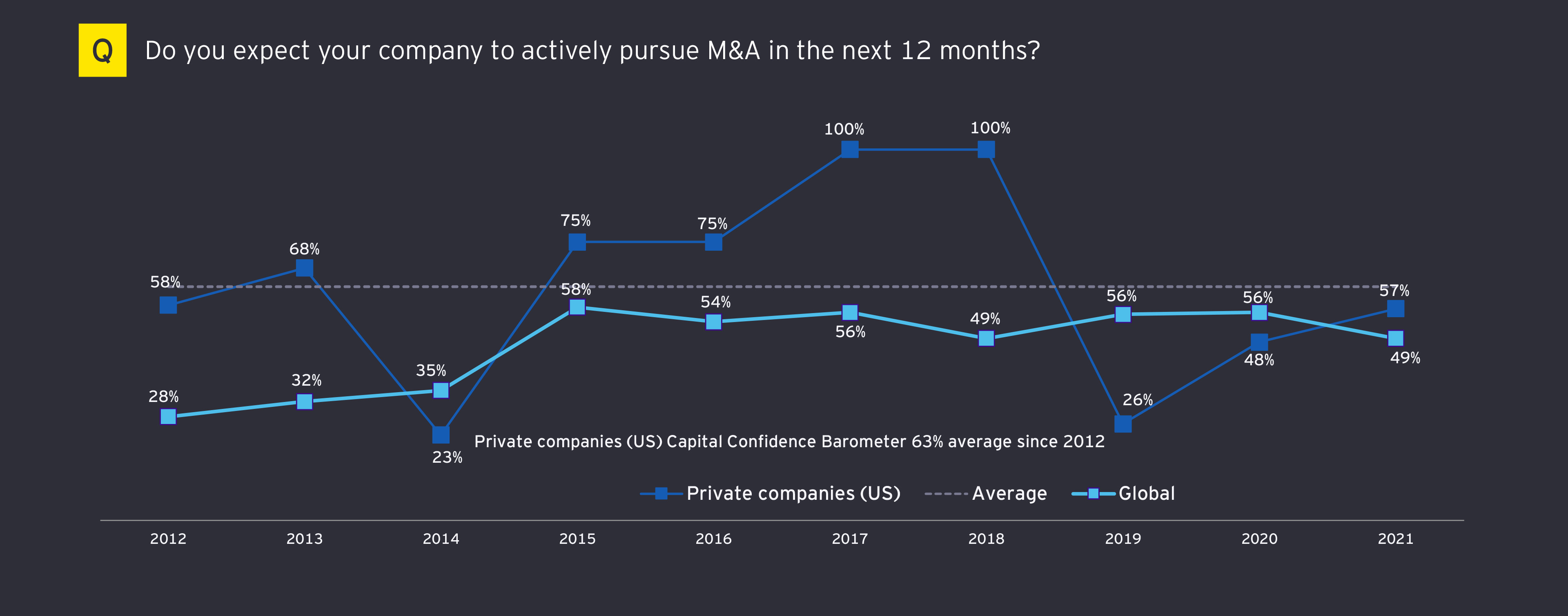 Mar chart of expectations of comany to actively pursue M&A in the next 12 months