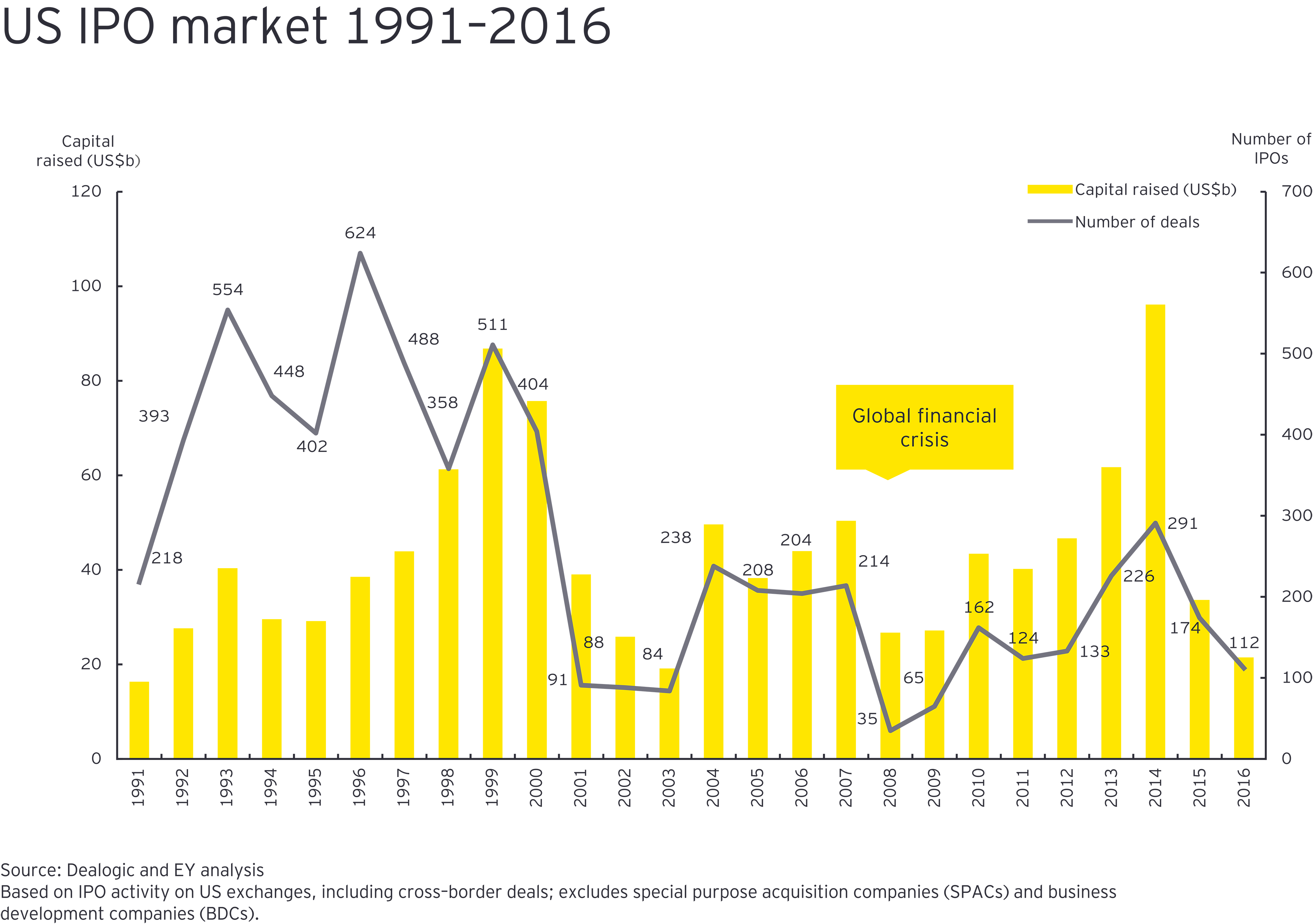 us ipo market 1991-2016