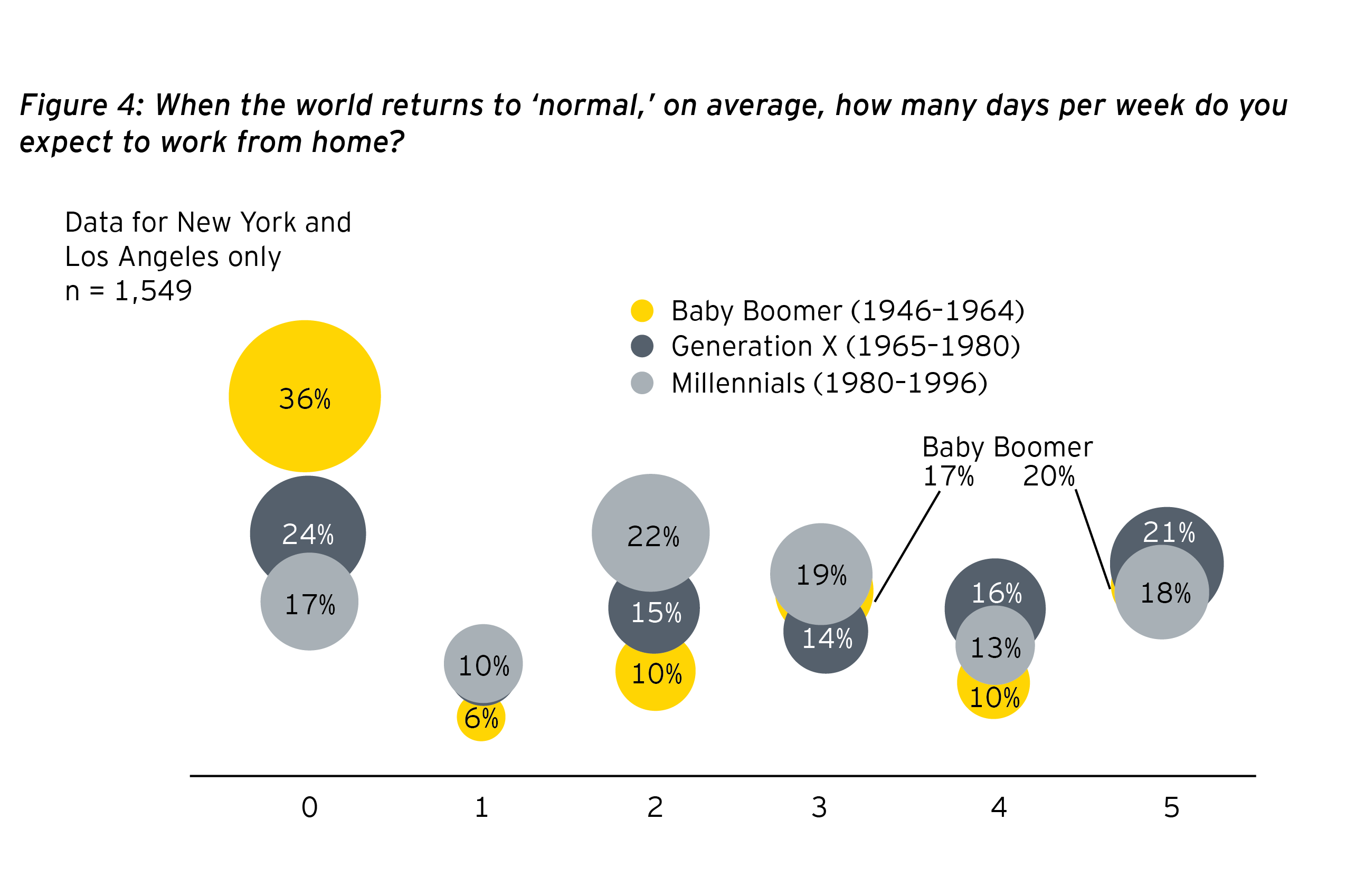 EY - Figure 4: When the world returns to 'normal', on average, how many days per week do you expect to work from home?