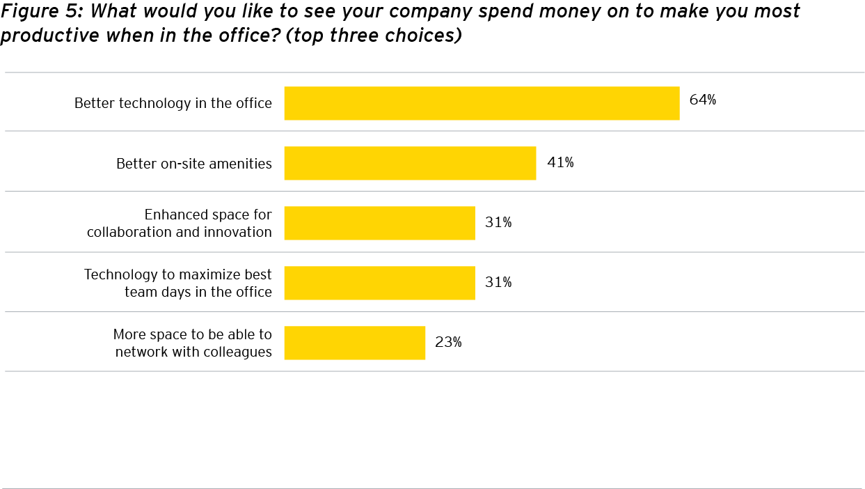 EY - Figure 5: What would you like to see your company spend money on to make you most productive when in the office? (top three choices)