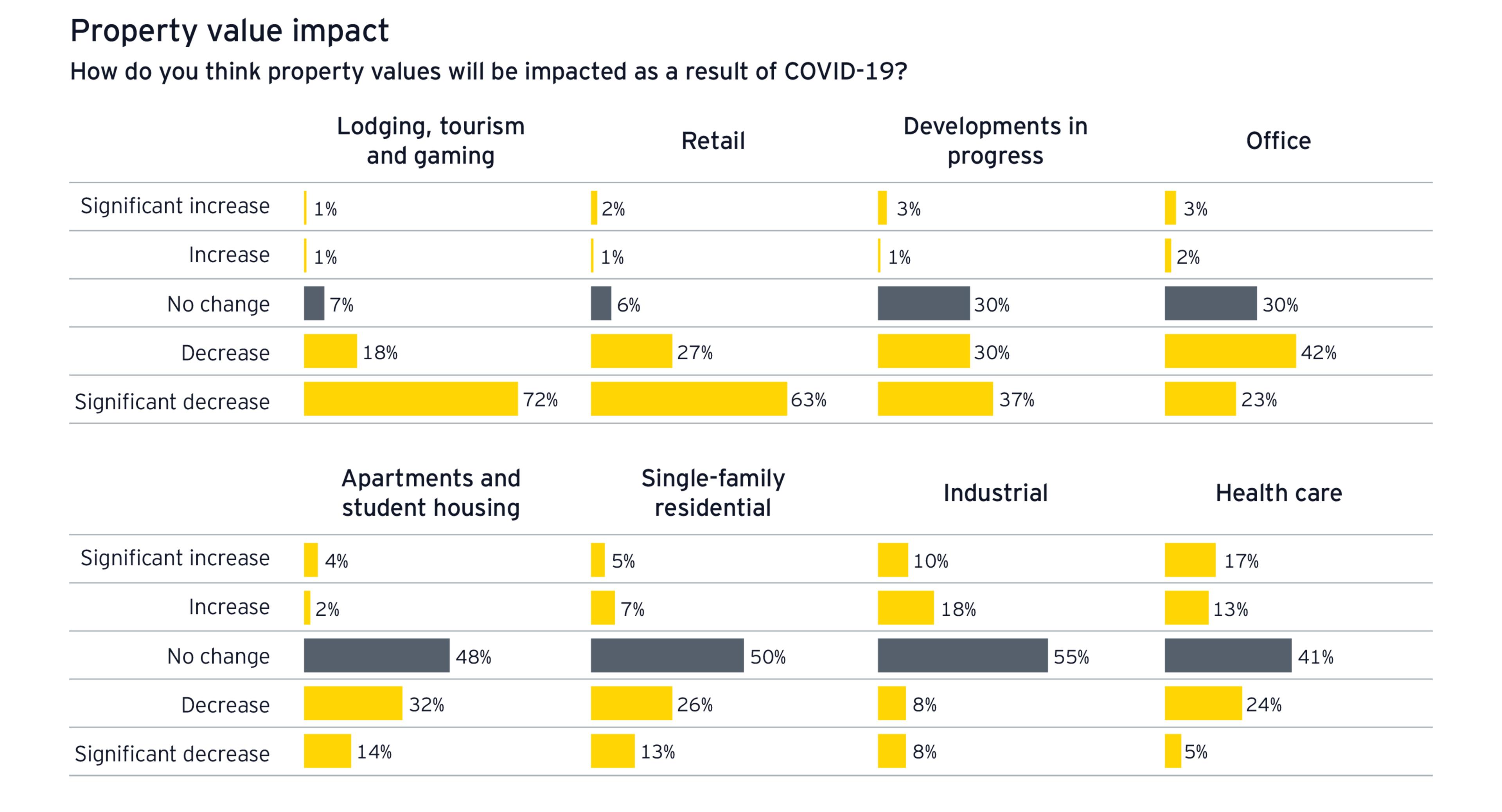 Property value impact