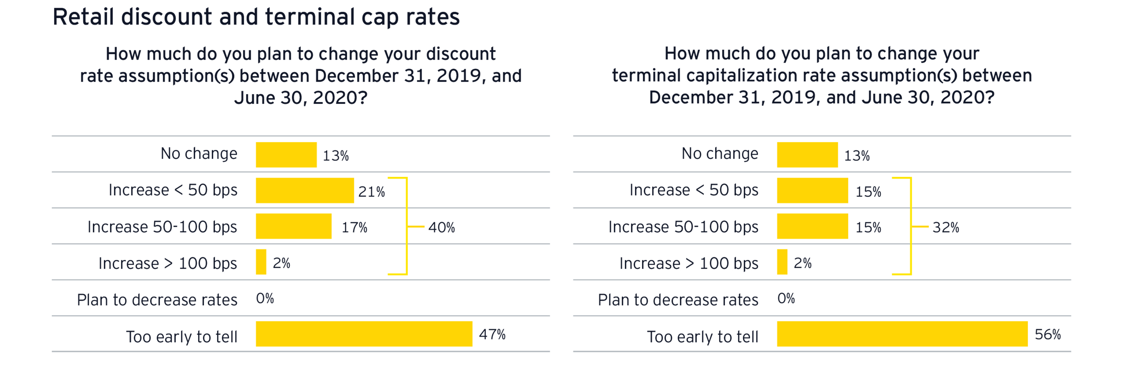 Retail discount and terminal cap rates