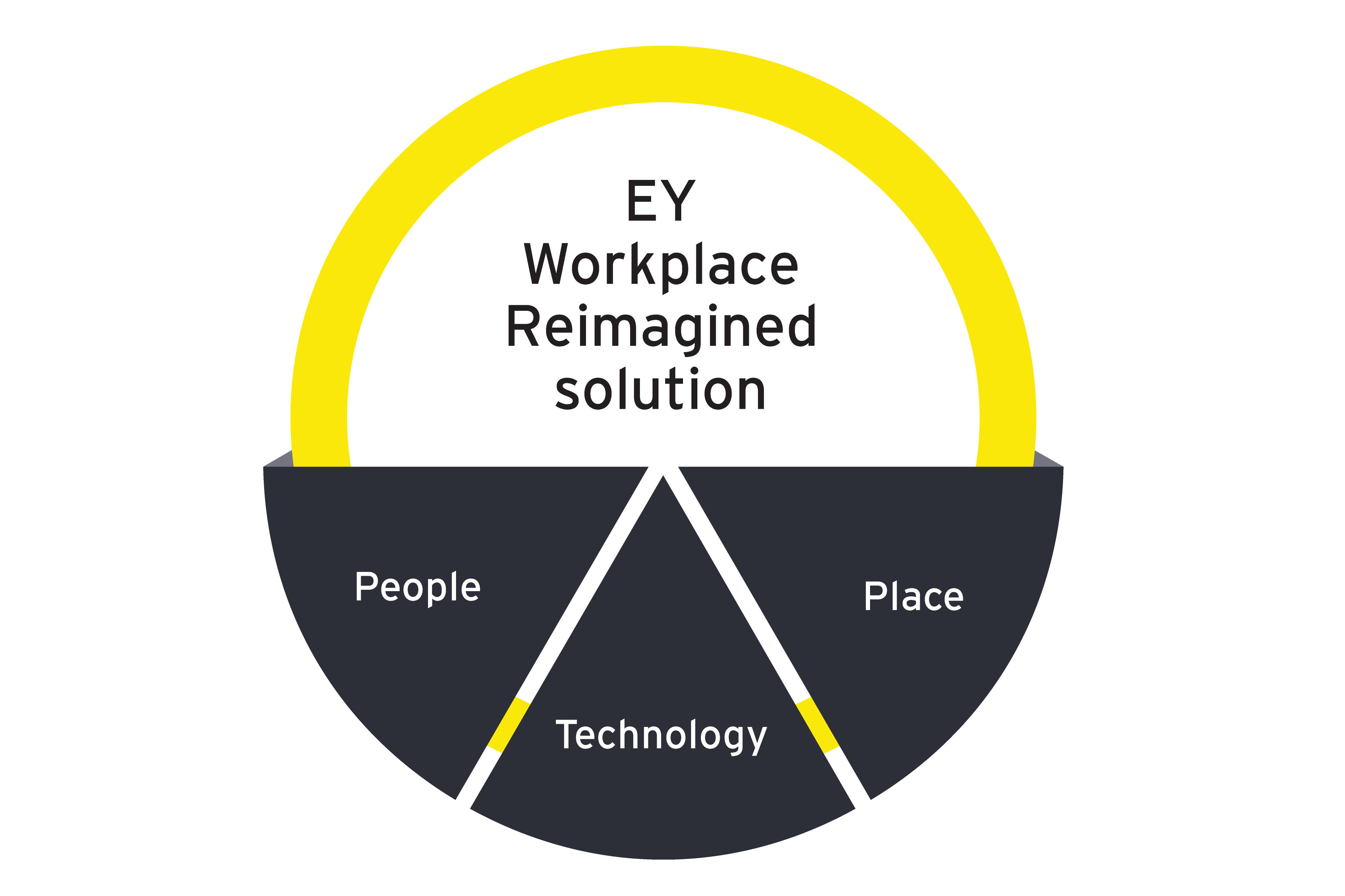 Workplace reimagined solution graphic
