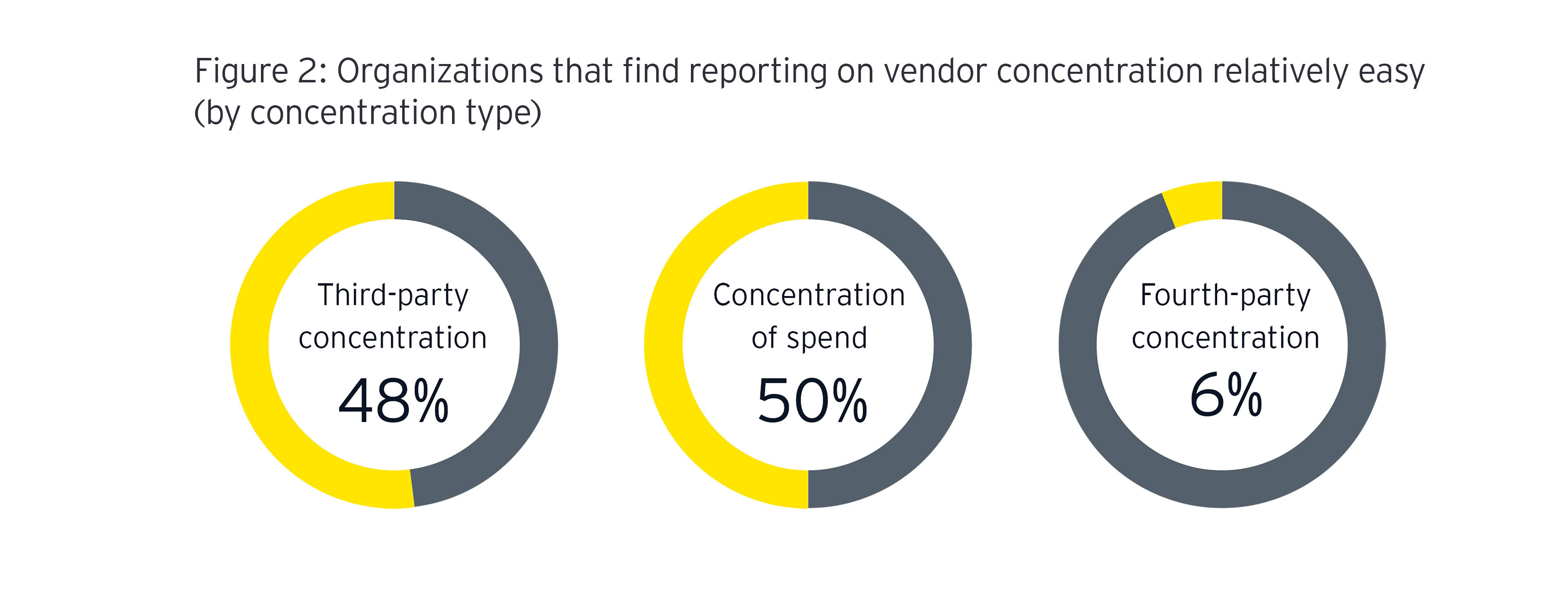 Circle graphic of organizations that find reporting on vendor concentration relatively easy