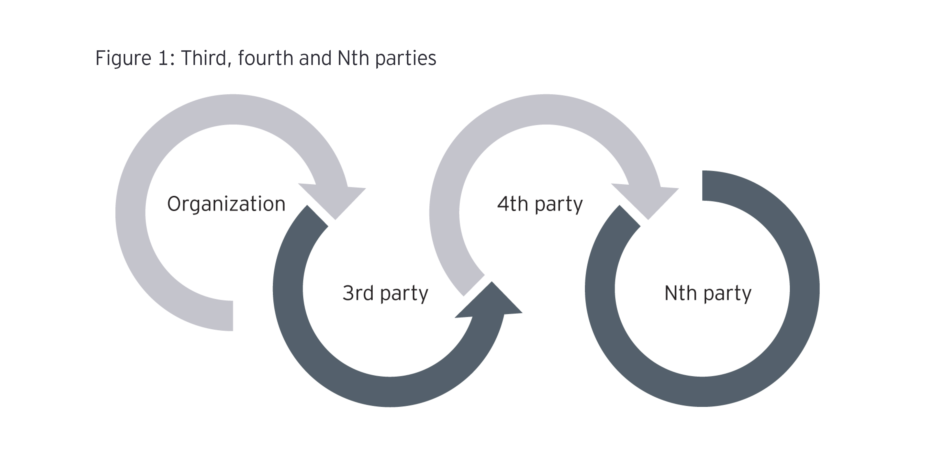 Circle graphic Third, fourth and Nth parties